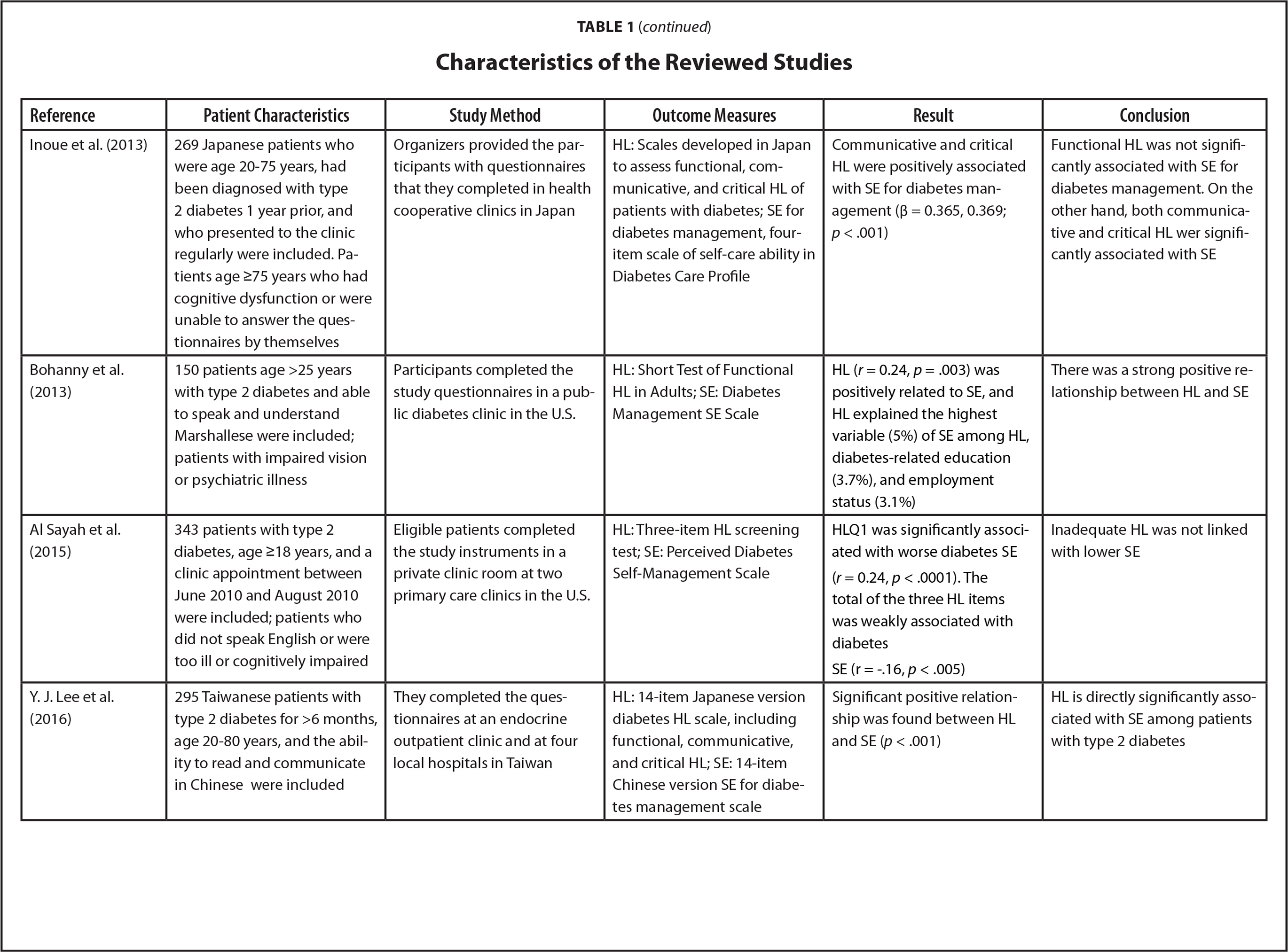 Characteristics of the Reviewed Studies