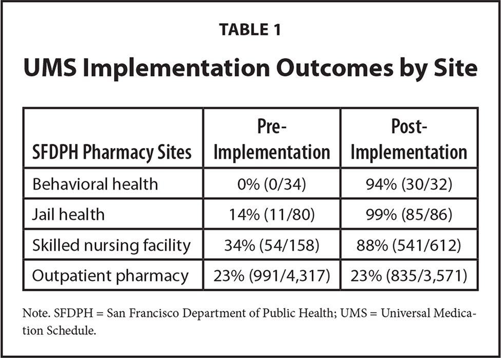 UMS Implementation Outcomes by Site