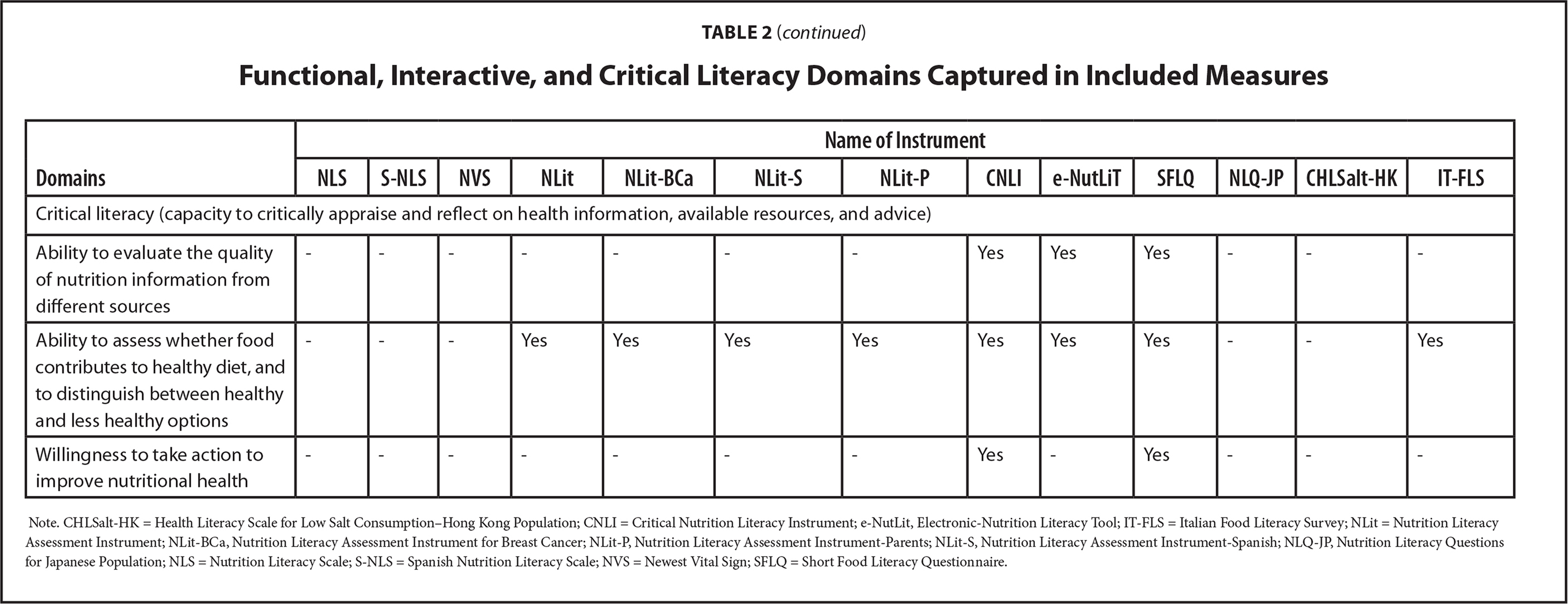 Functional, Interactive, and Critical Literacy Domains Captured in Included Measures
