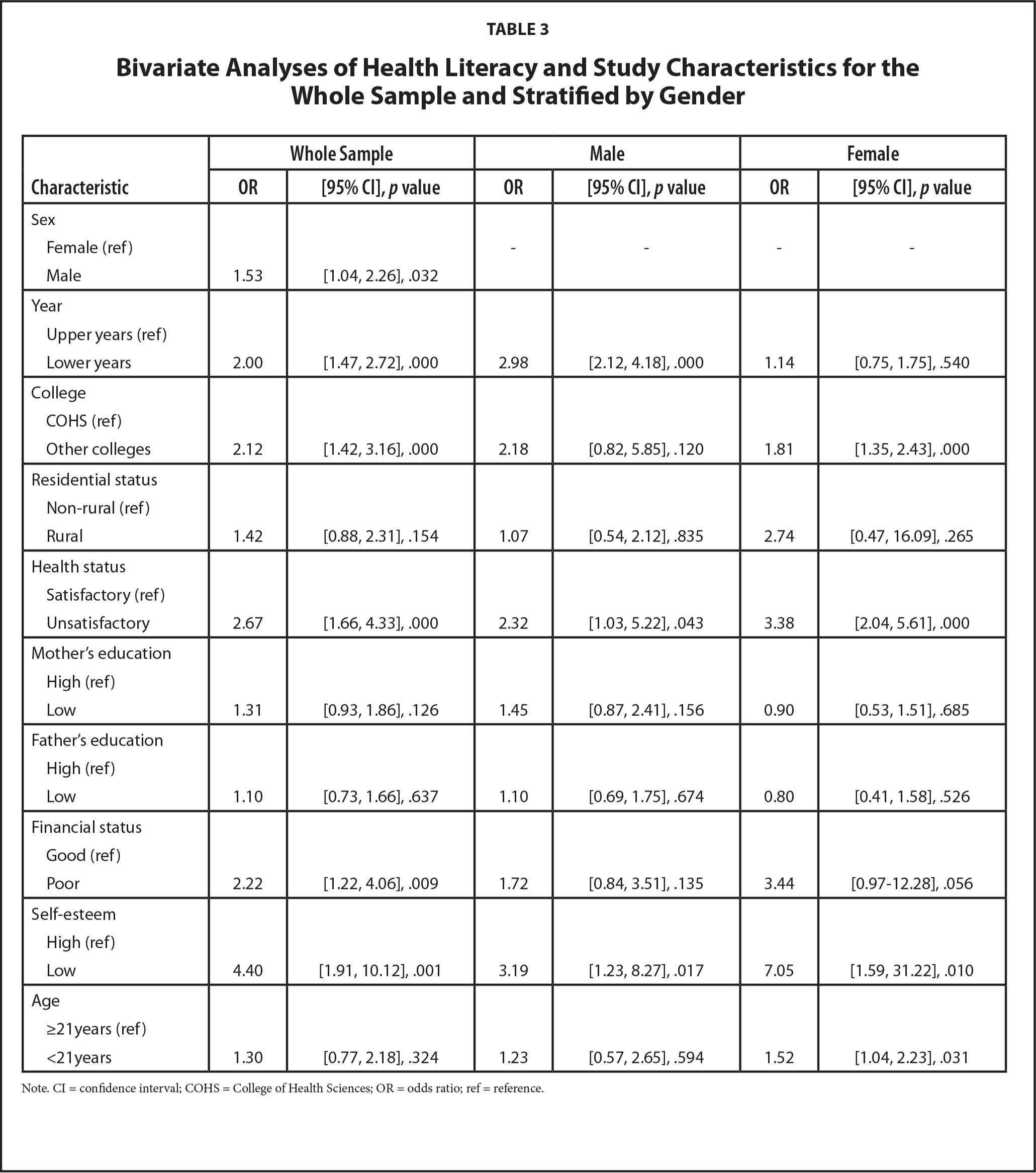 Bivariate Analyses of Health Literacy and Study Characteristics for the Whole Sample and Stratified by Gender