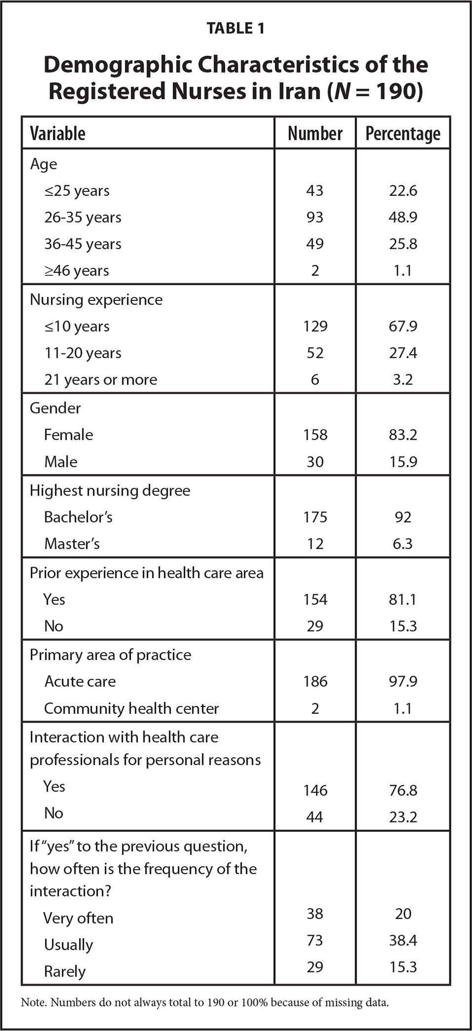 Demographic Characteristics of the Registered Nurses in Iran (N = 190)