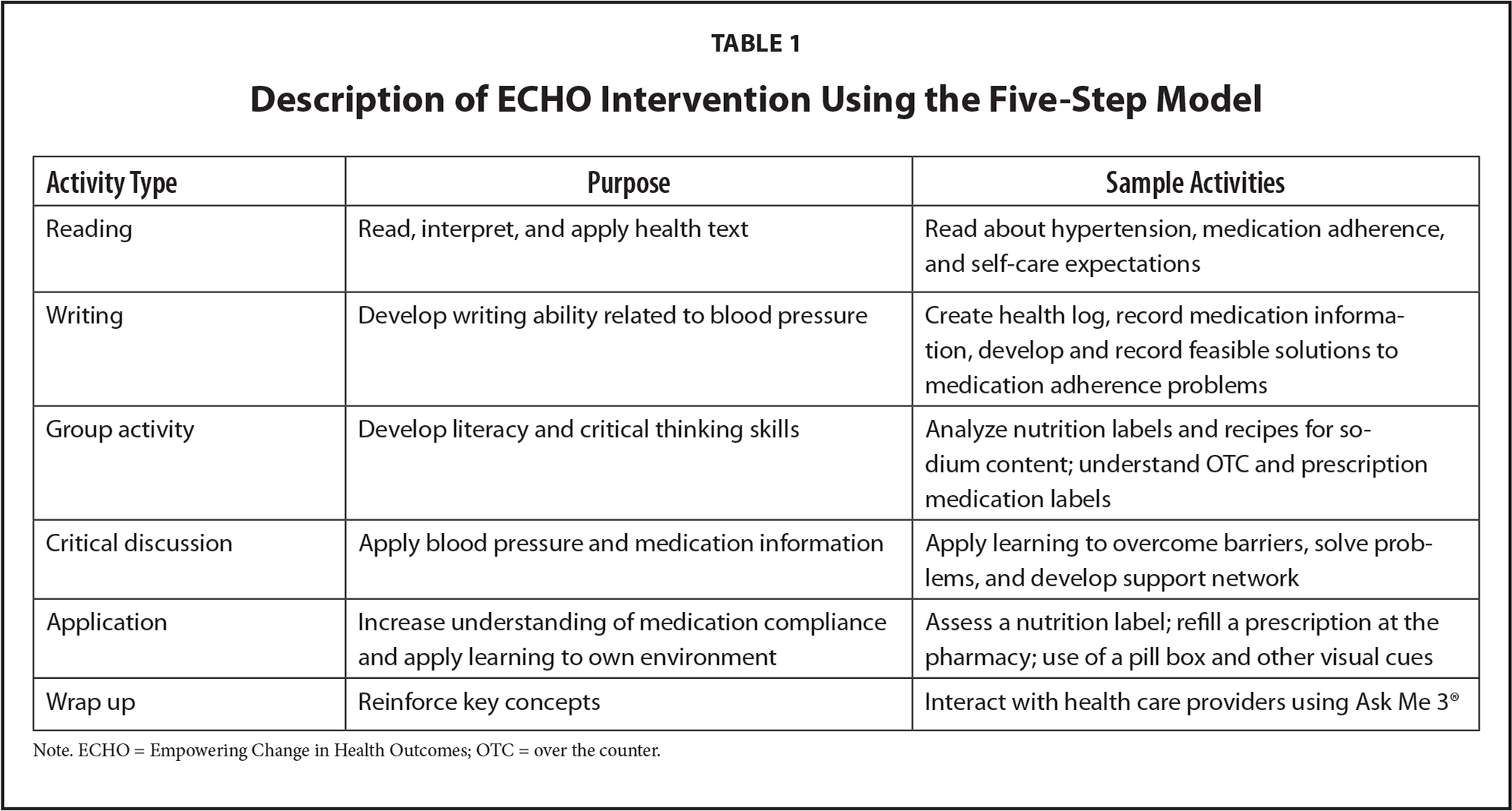 Description of ECHO Intervention Using the Five-Step Model