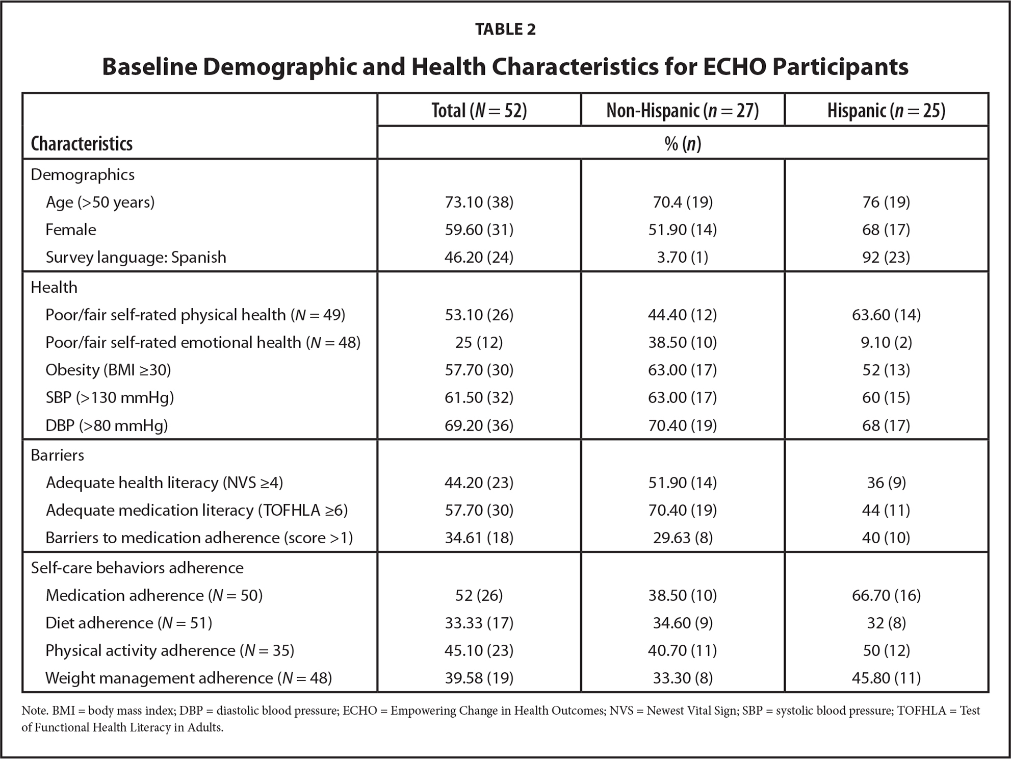 Baseline Demographic and Health Characteristics for ECHO Participants
