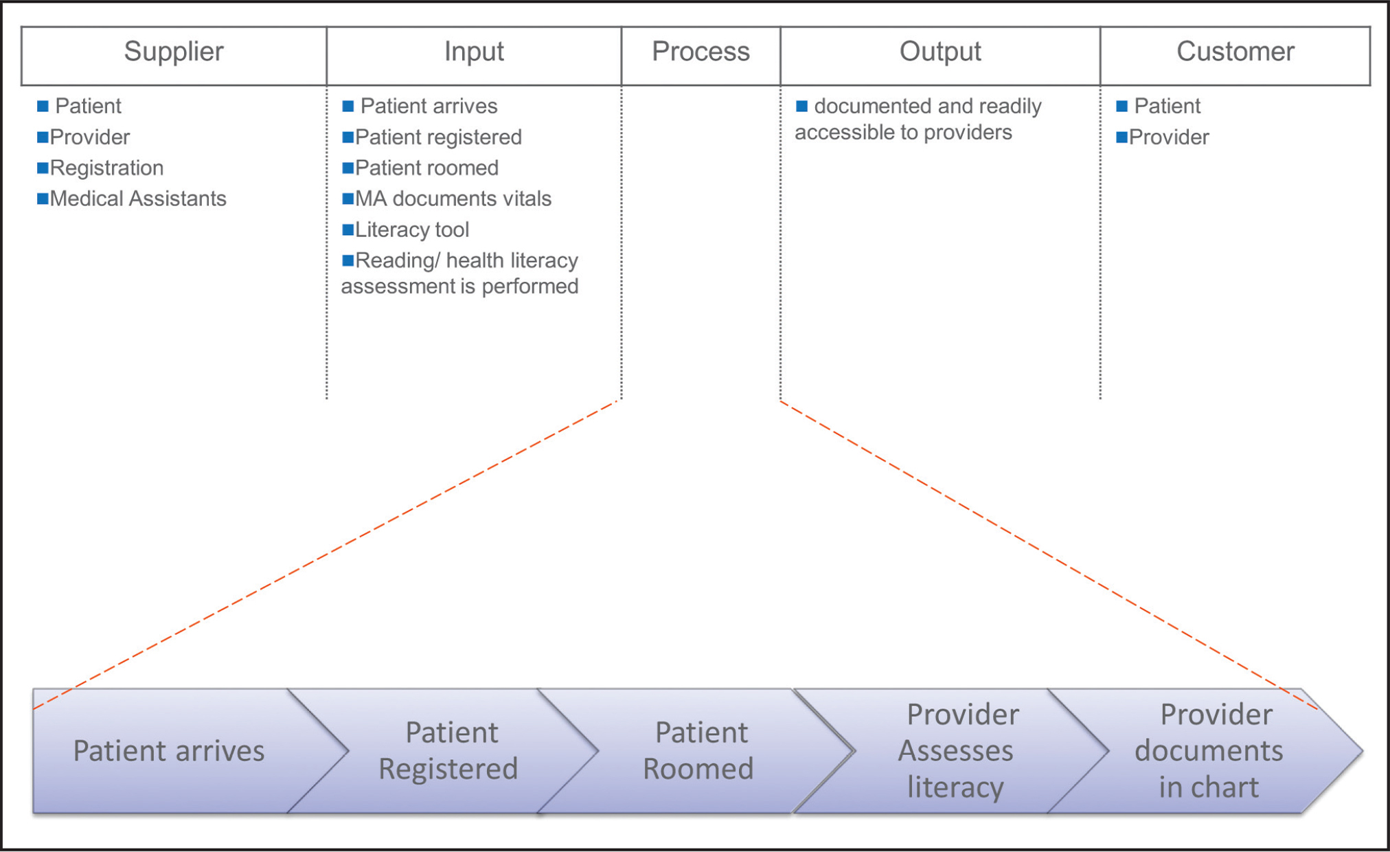 Schematic of SIPOC (supplier, input, process, output, customer) analysis.