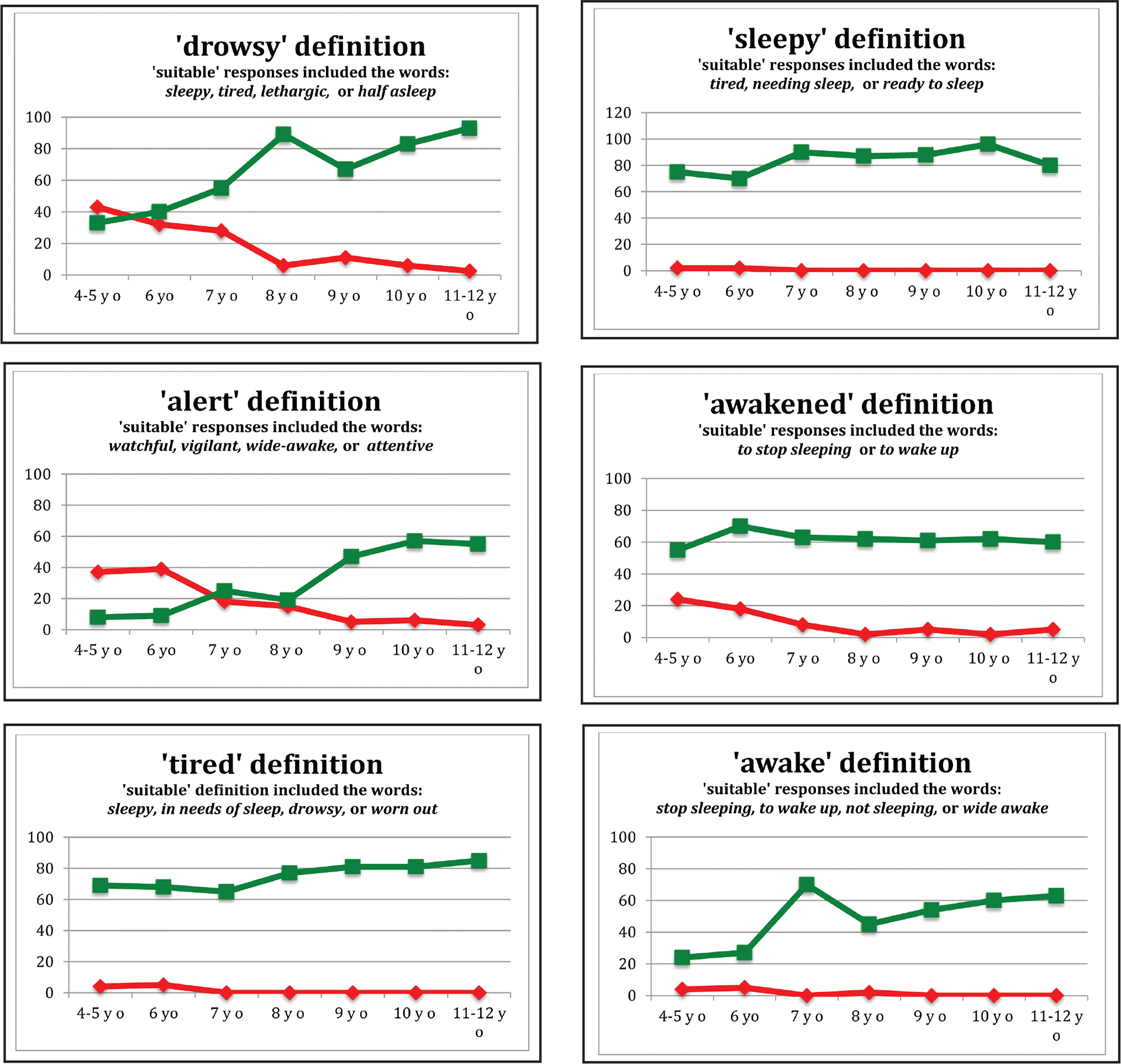 Graphs showing percentages of suitable (green line) responses and don't know (red line) responses for each sleep-associated word in the study. Note that unsuitable responses were not graphed.