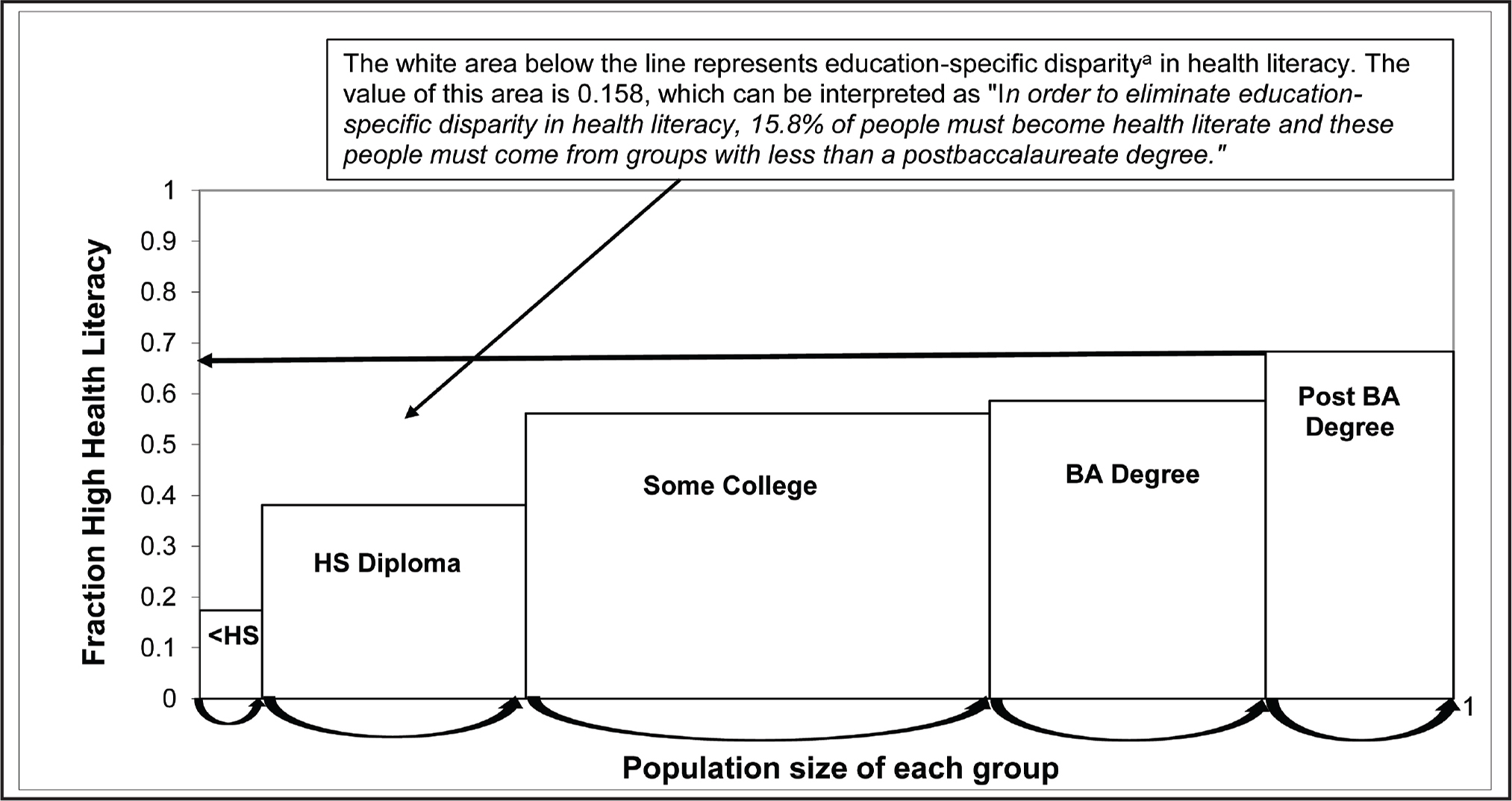 A visual of education specific disparity in health literacy. aEducation-specific disparity (calculation) = ([Reference group fraction with high health literacy {Post BA degree} – Group 1 fraction with high health literacy {<HS}] × Group 1 population share) + ([Reference group fraction with high health literacy {Post BA degree} – Group 2 fraction with high health literacy {HS diploma}] × Group 2 population share) + ([Reference group fraction with high health literacy {Post BA degree} – Group 2 fraction with high health literacy {Some college}] × Group 3 population share) + ([Reference group fraction with high health literacy {Post BA degree} – Group 4 fraction with high health literacy {BA degree}] × Group 4 population share). Education-specific disparity in health literacy = ([.683 − .174] × .058) + ([.683 − .381] × .204) + ([.683 − .561] × .369) + ([.683 − .586] × .228) = .158. HS = high school; BA = baccalaureate.