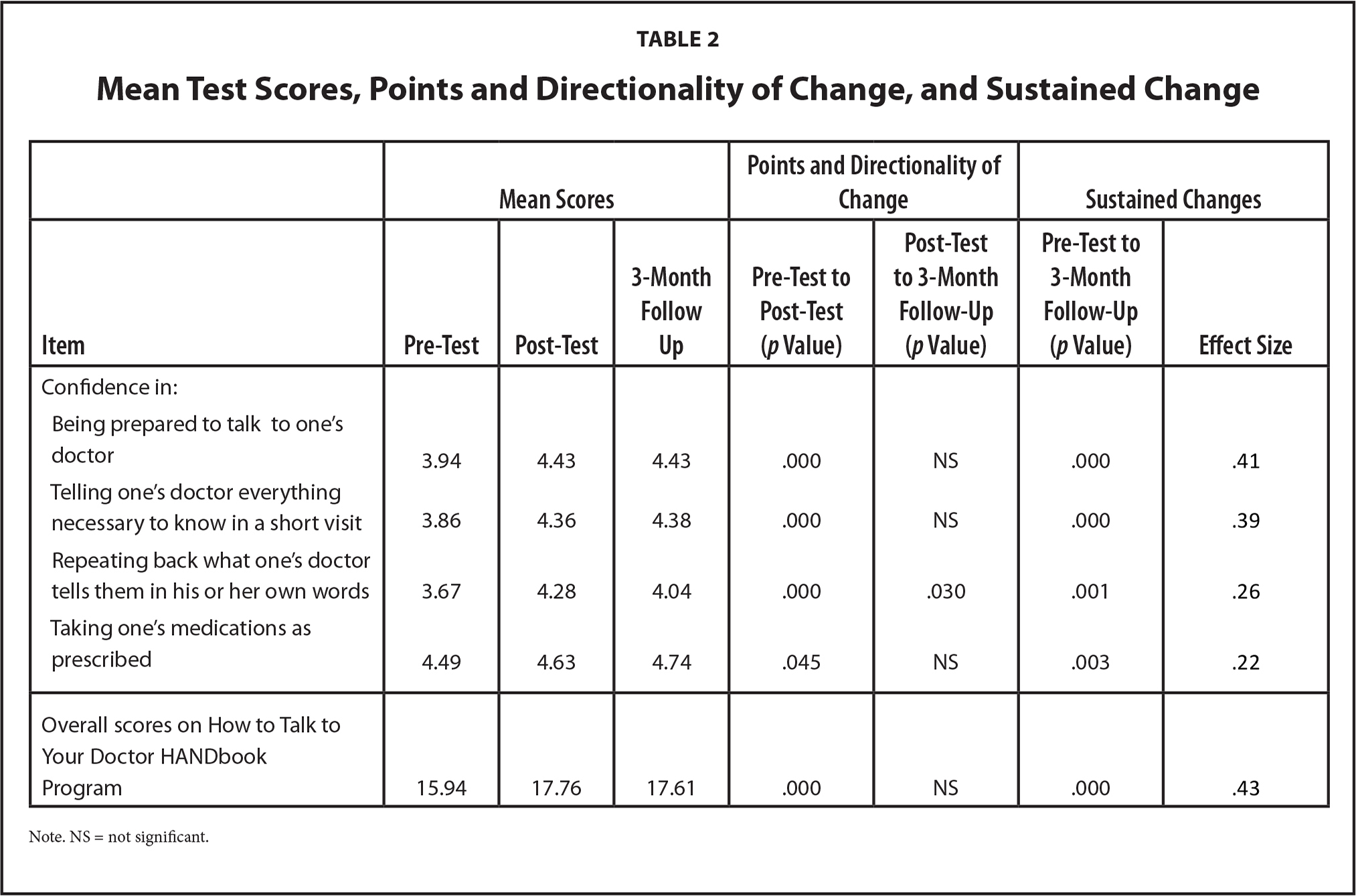 Mean Test Scores, Points and Directionality of Change, and Sustained Change