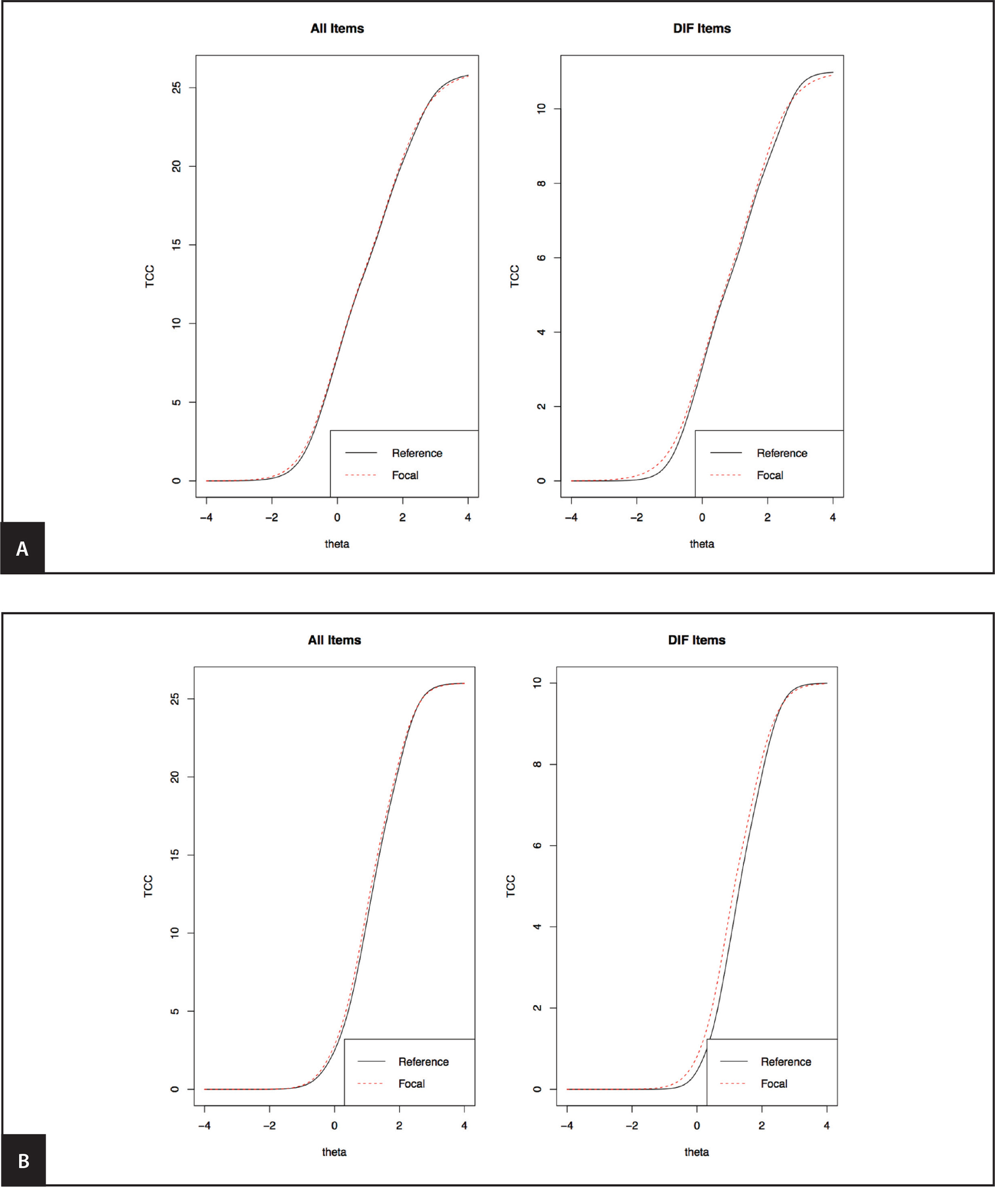 (A) Test characteristic curves (TCCs) for anxiety short form 7a. The TCCs for limited versus adequate health literacy are overlapping, suggesting that measurement precision for the anxiety Patient-Reported Outcomes Measurement Information System (PROMIS) scale is similar across the two groups, across level of anxiety. Reference denotes adequate literacy; Focal denotes limited literacy. Theta is the anxiety metric on a standardized scale (M = 0, SD = 1 by definition). (B) TCCs for depression short form 8b. The TCCs for limited versus adequate health literacy are overlapping, suggesting that measurement precision for the depression PROMIS scale is similar across the two groups, across level of depression. Reference denotes adequate literacy; focal denotes limited literacy. Theta is the depression metric on a standardized scale (M = 0, SD = 1 by definition). DIF = differential item functioning.