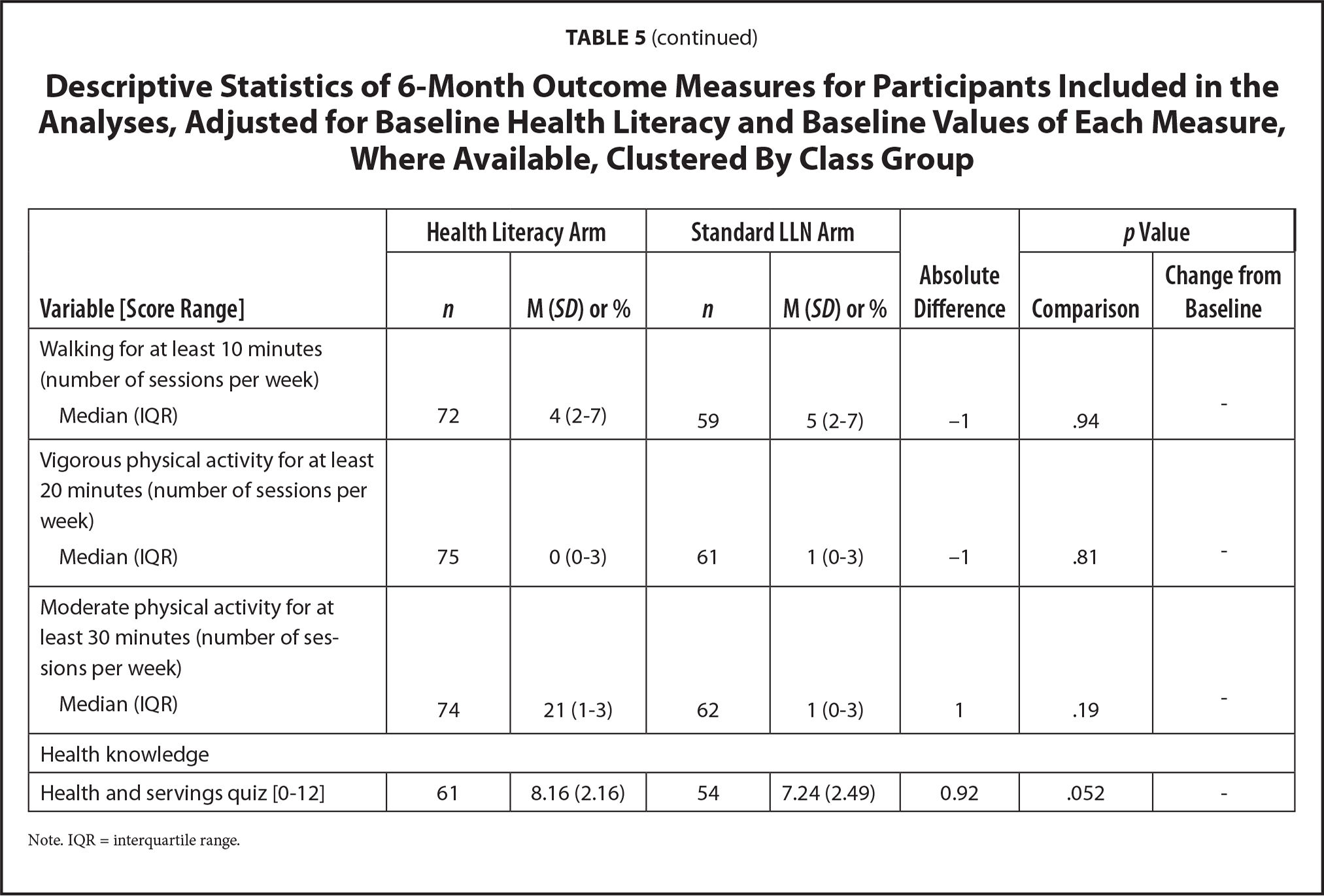 Descriptive Statistics of 6-Month Outcome Measures for Participants Included in the Analyses, Adjusted for Baseline Health Literacy and Baseline Values of Each Measure, Where Available, Clustered By Class Group