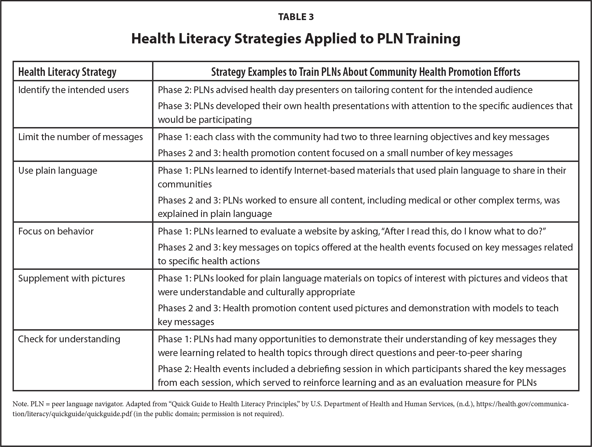 Health Literacy Strategies Applied to PLN Training