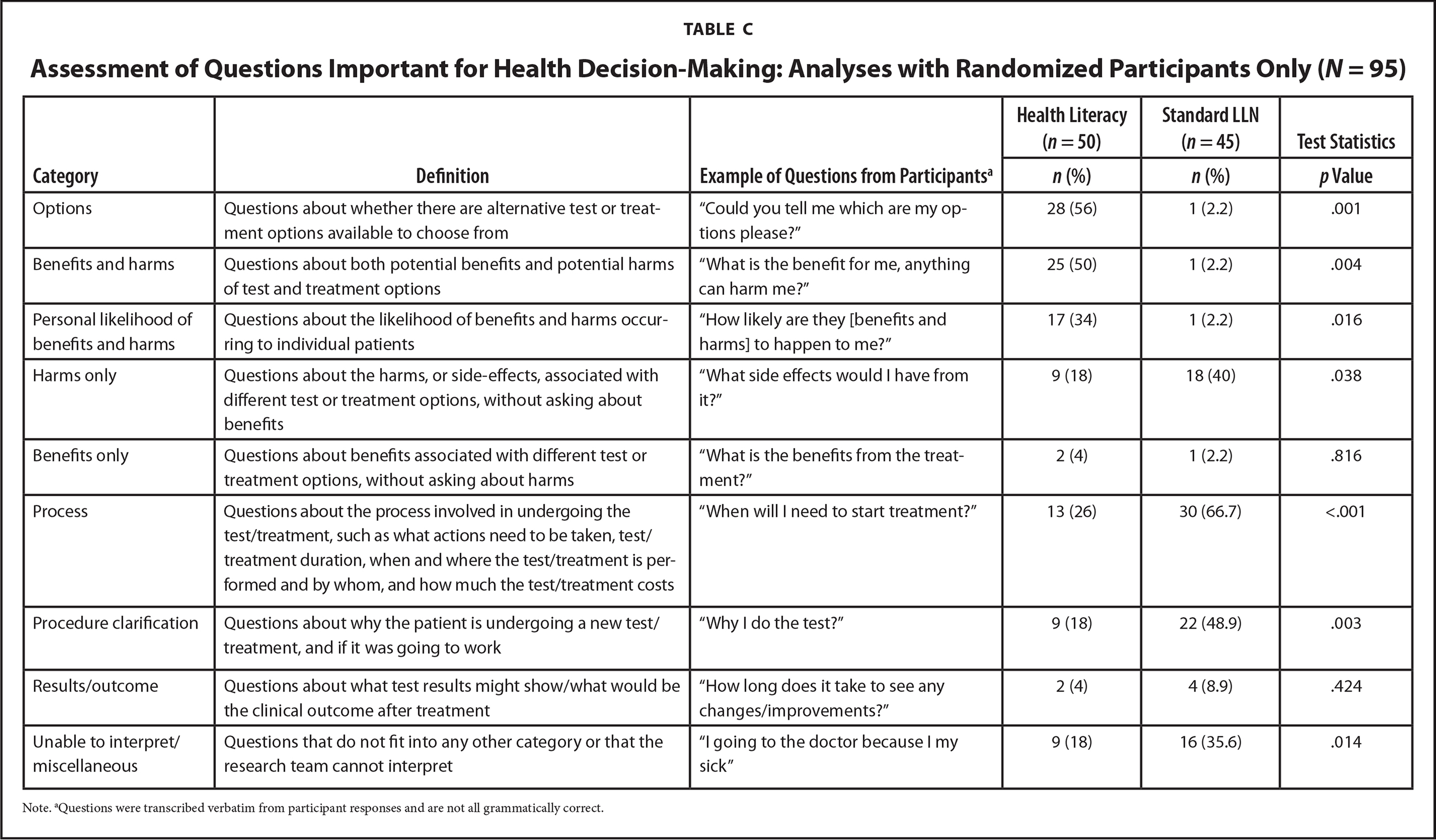 Assessment of Questions Important for Health Decision-Making: Analyses with Randomized Participants Only (N = 95)