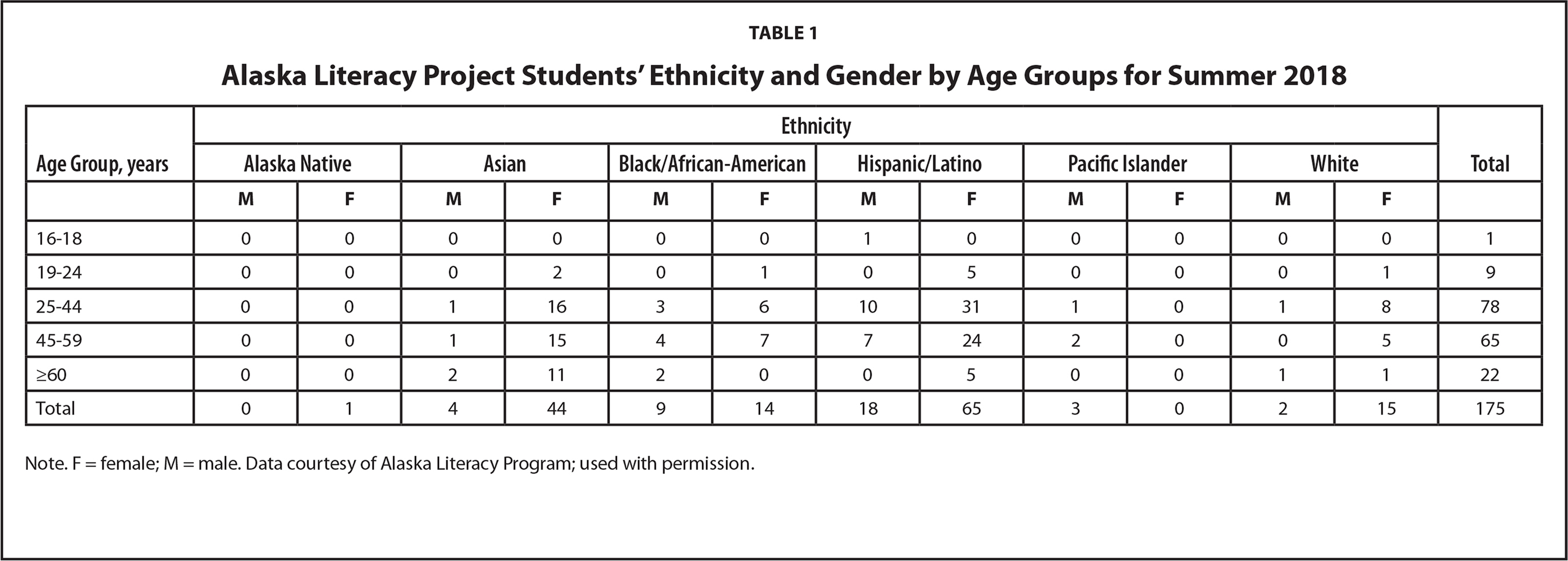 Alaska Literacy Project Students' Ethnicity and Gender by Age Groups for Summer 2018