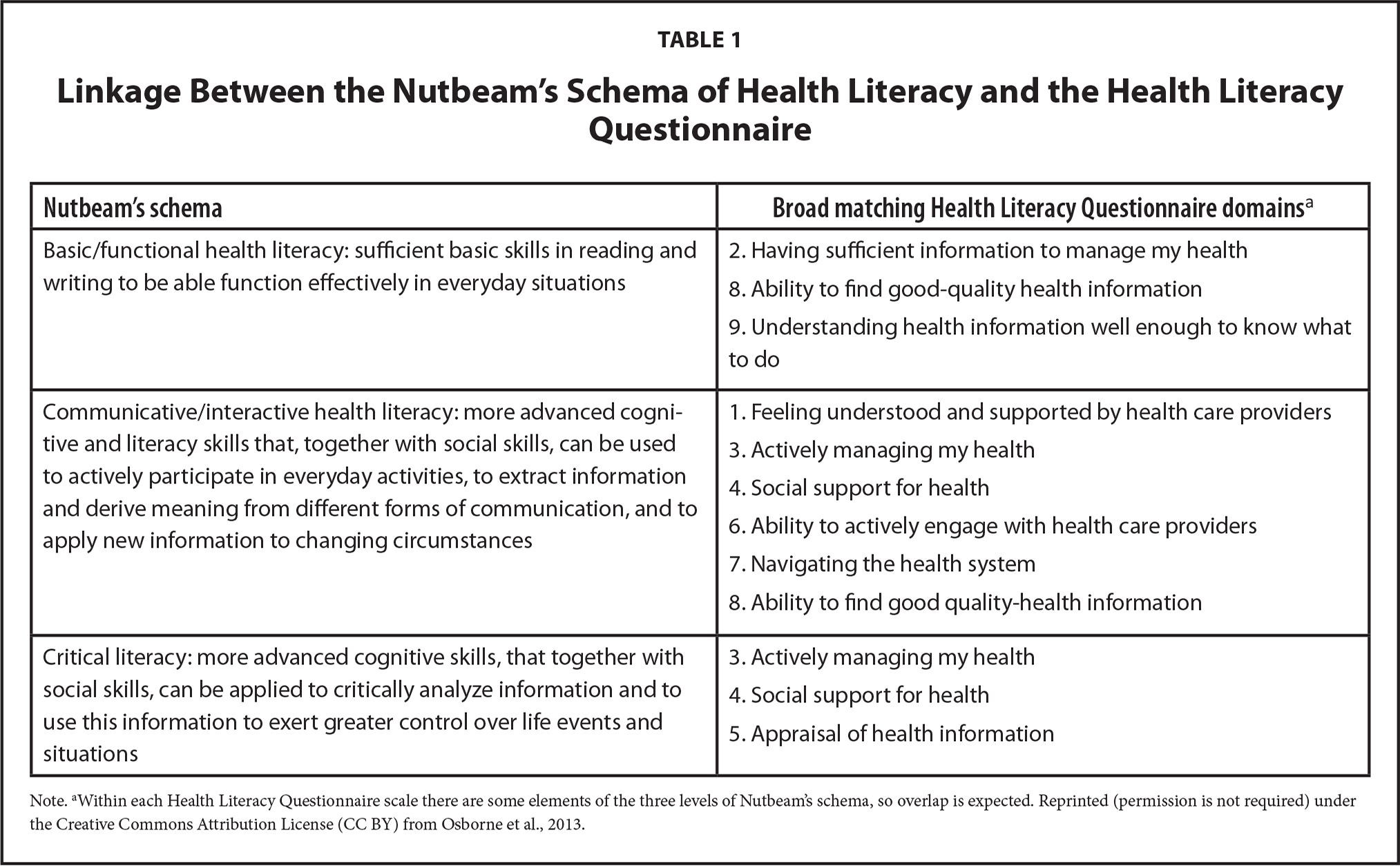 Linkage Between the Nutbeam's Schema of Health Literacy and the Health Literacy Questionnaire