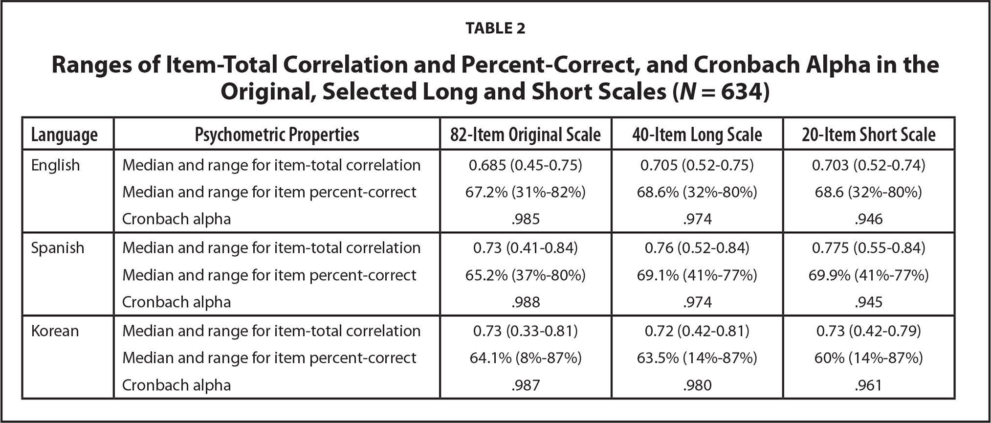 Ranges of Item-Total Correlation and Percent-Correct, and Cronbach Alpha in the Original, Selected Long and Short Scales (N = 634)