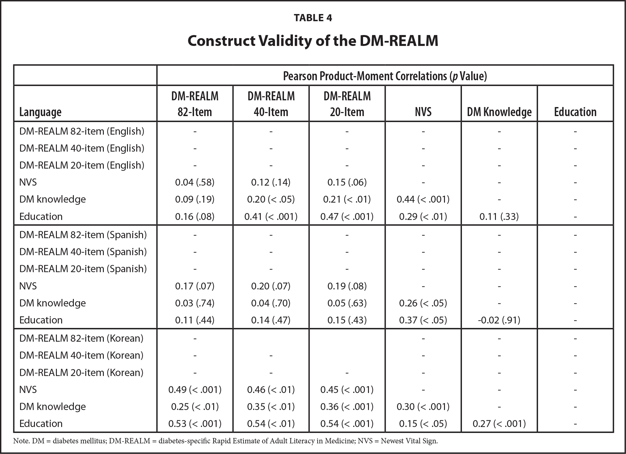 Construct Validity of the DM-REALM
