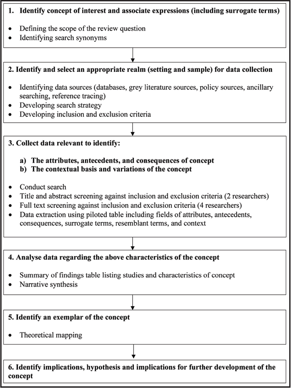 The combining of an evolutionary concept analysis with systematic review principles.