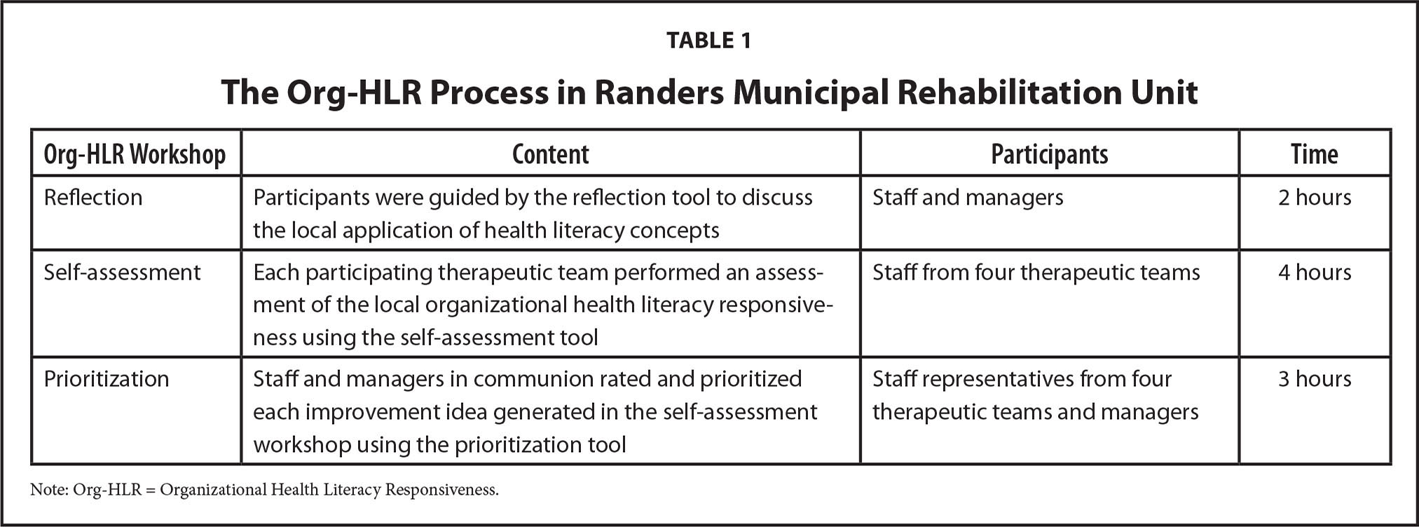 The Org-HLR Process in Randers Municipal Rehabilitation Unit