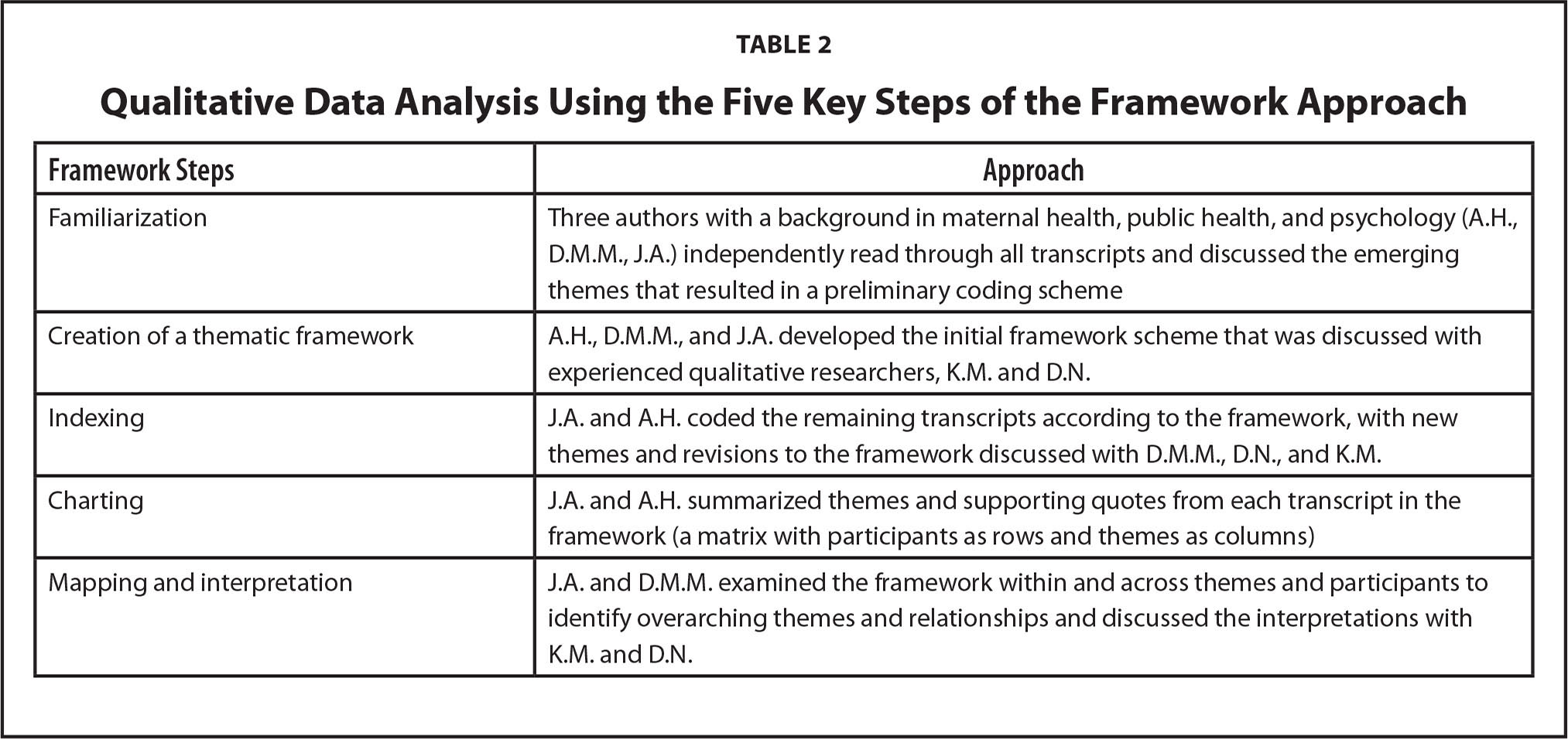 Qualitative Data Analysis Using the Five Key Steps of the Framework Approach