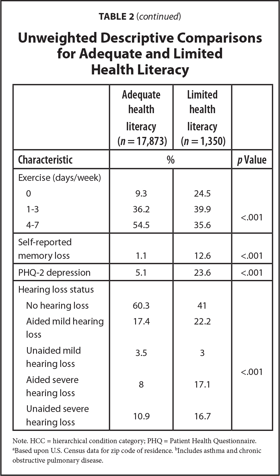 Unweighted Descriptive Comparisons for Adequate and Limited Health Literacy
