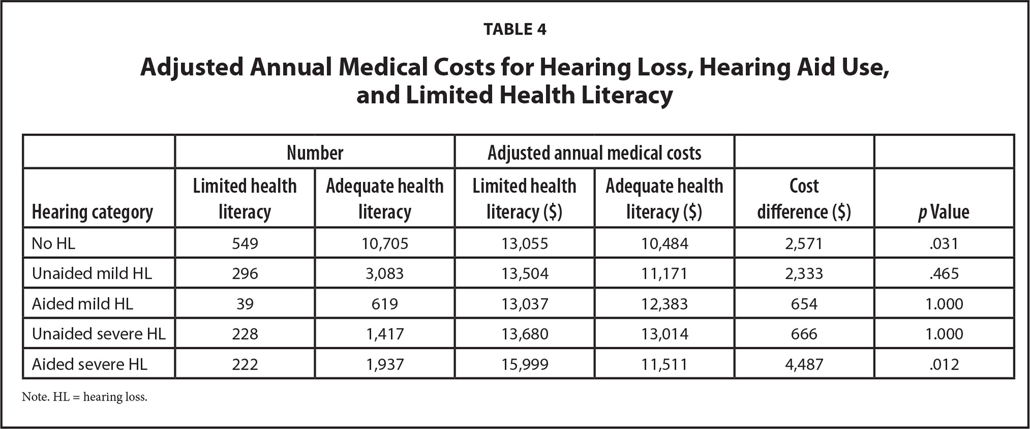 Adjusted Annual Medical Costs for Hearing Loss, Hearing Aid Use, and Limited Health Literacy