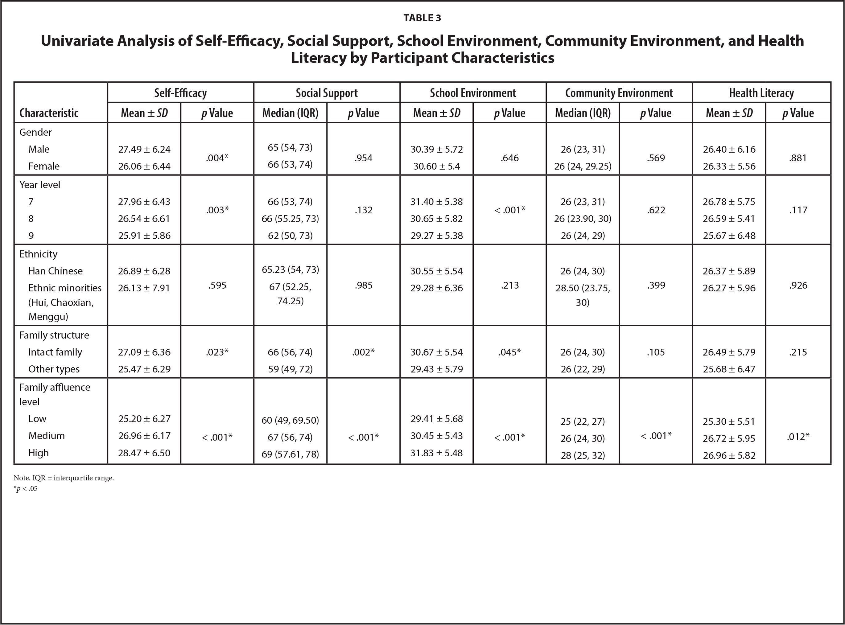 Univariate Analysis of Self-Efficacy, Social Support, School Environment, Community Environment, and Health Literacy by Participant Characteristics