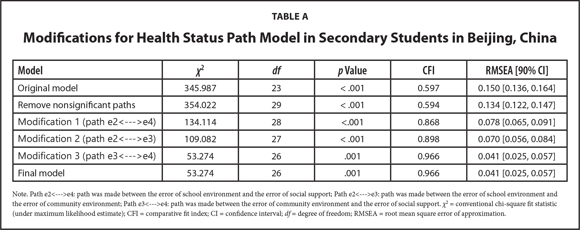 Modifications for Health Status Path Model in Secondary Students in Beijing, China
