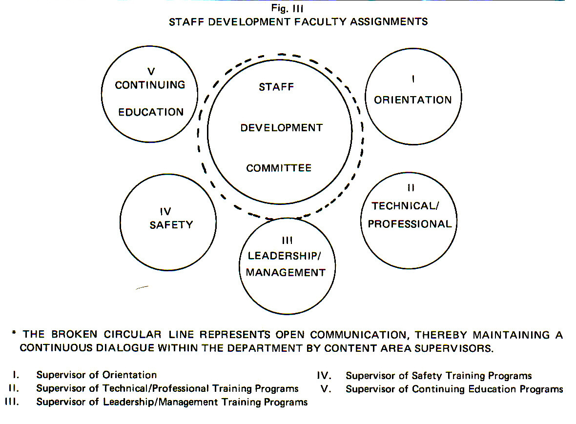 Fig. IIISTAFF DEVELOPMENT FACULTY ASSIGNMENTS