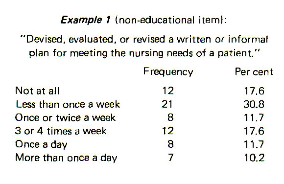 """Example 1 (non-educational item):""""Devised, evaluated, or revised a written or informal plan for meeting the nursing needs of a patient."""""""