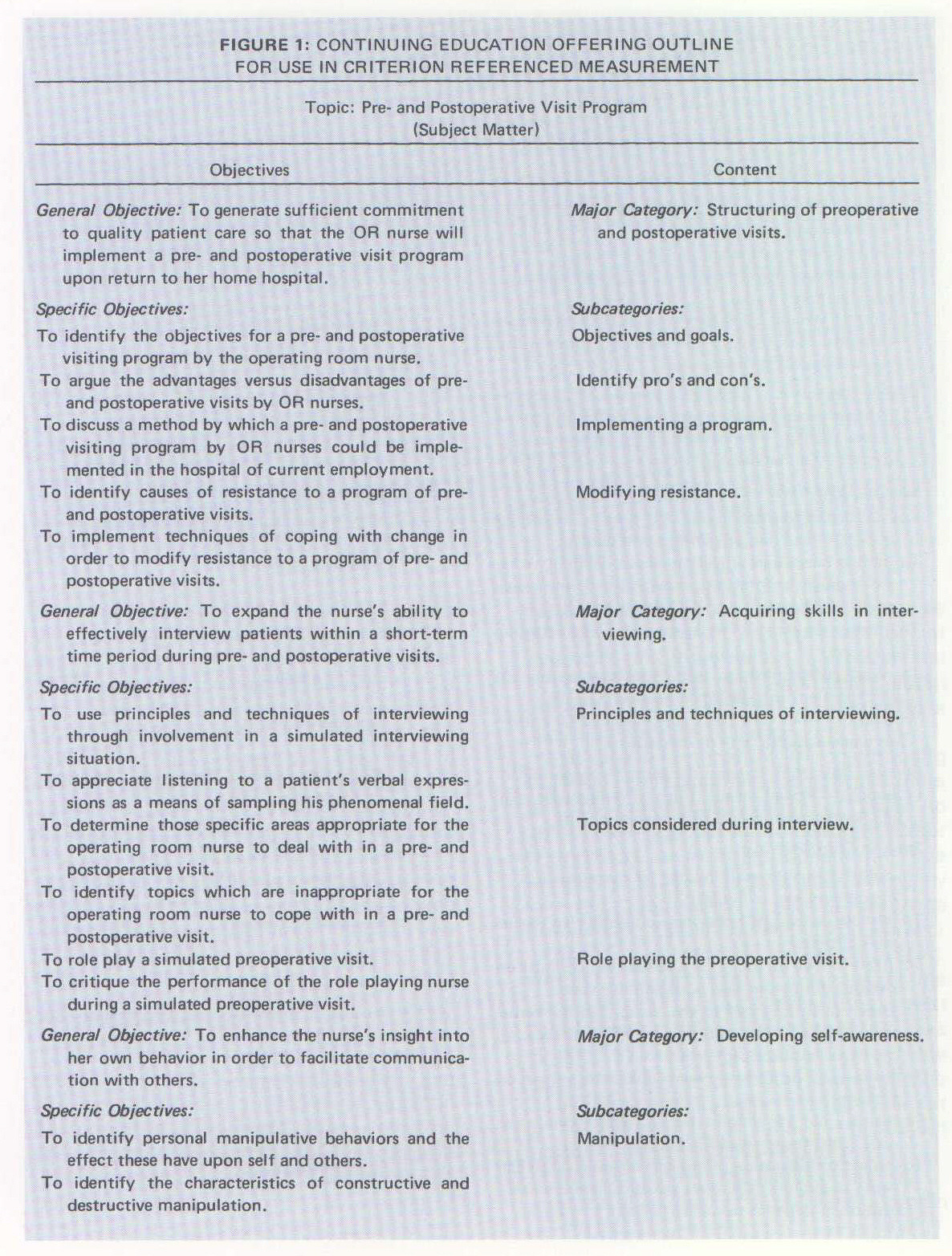 FIGURE 1: CONTINUING EDUCATION OFFERING OUTLINE FOR USE IN CRITERION REFERENCED MEASUREMENT