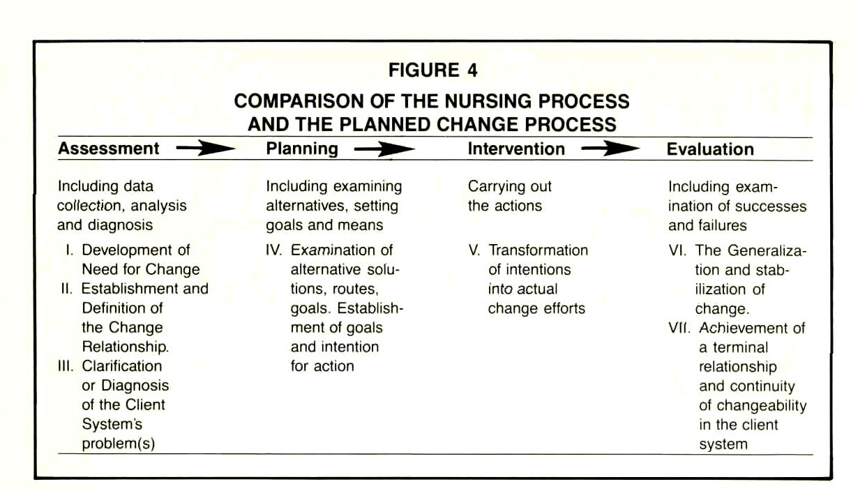 nursing change process Change process in nursing scenario: you are a nurse manager of a health care facility you are advised to cut cost by not hiring new nurses how would you encourage the nurses you currently have to work smarter to provide safe and efficient patient care without feeling burnt out.