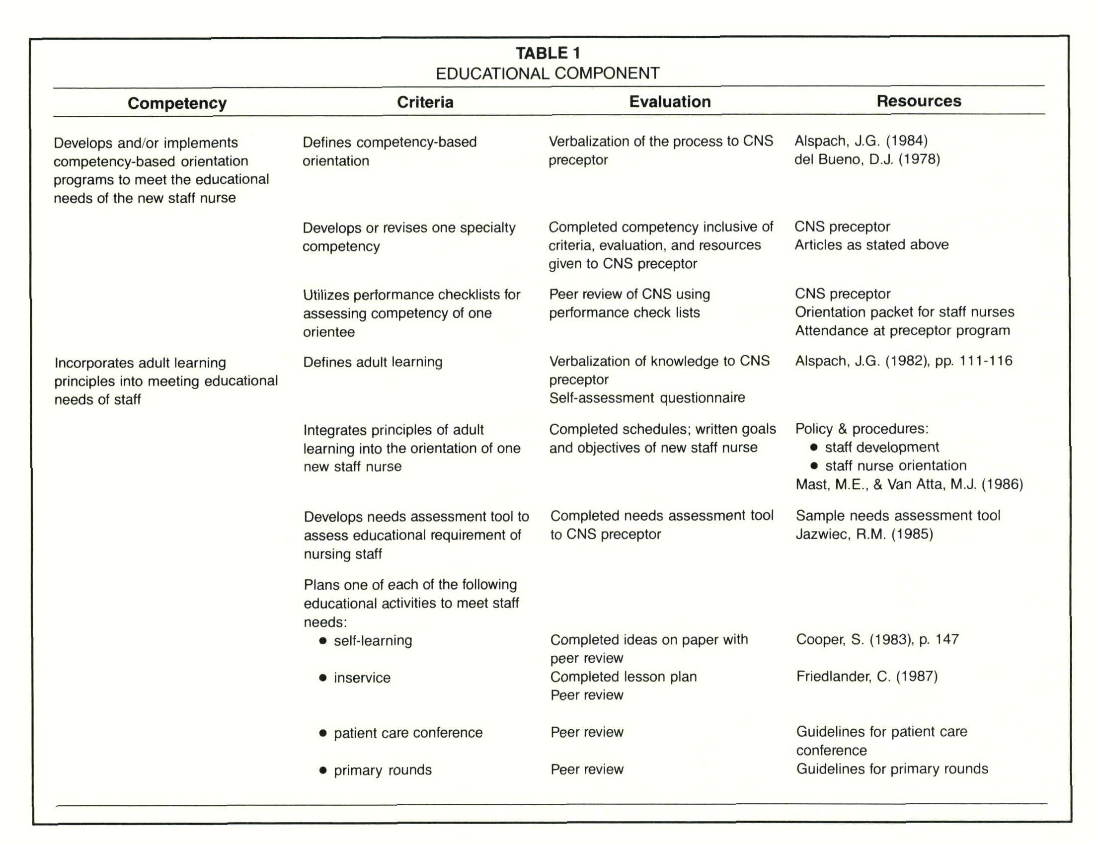 A CompetencyBased Orientation Program for the Clinical Nurse – Orientation Evaluation Form