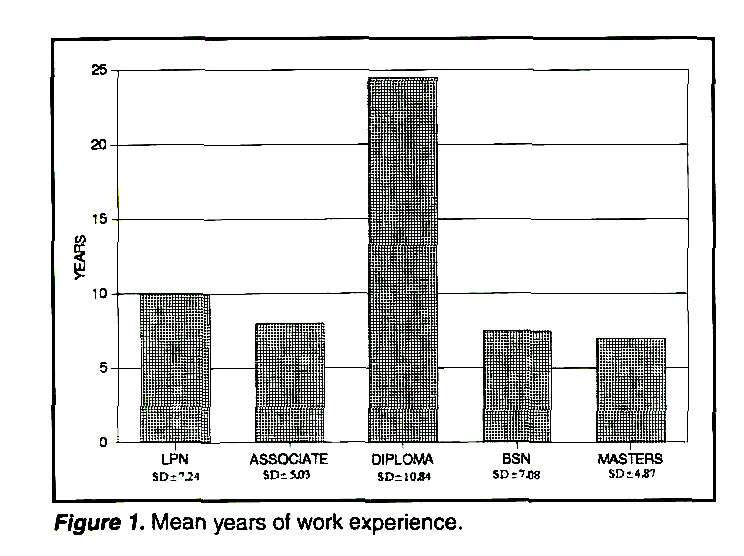 Figure 1. Mean years of work experience.