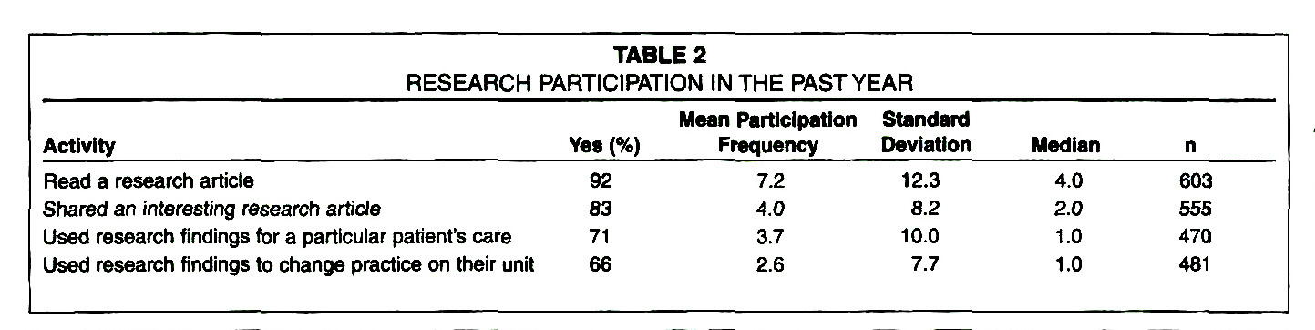 TABLE 2RESEARCH PARTICIPATION IN THE PAST YEAR