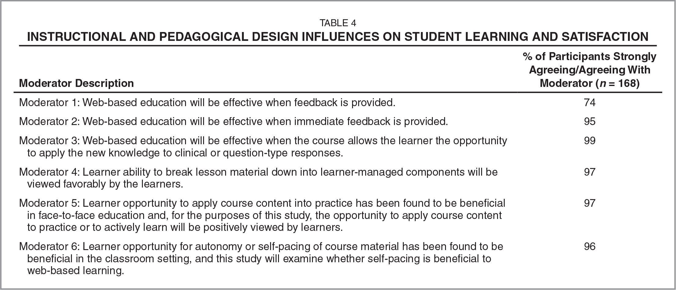 instructional develop just for personal big difference the scenario study