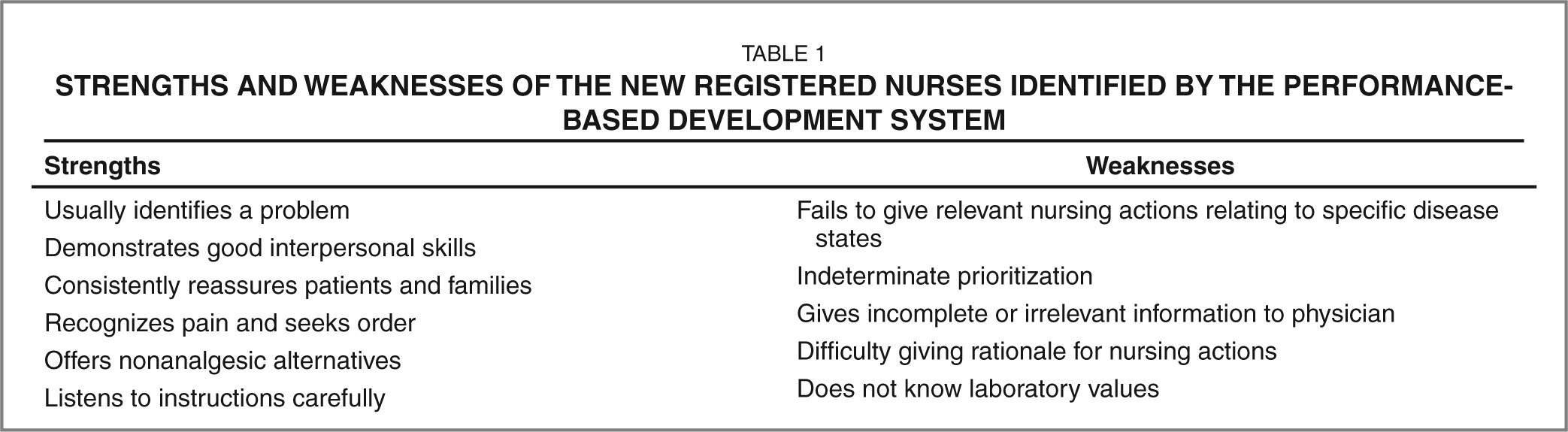 Strengths and Weaknesses of the New Registered Nurses Identified by the Performance-Based Development System