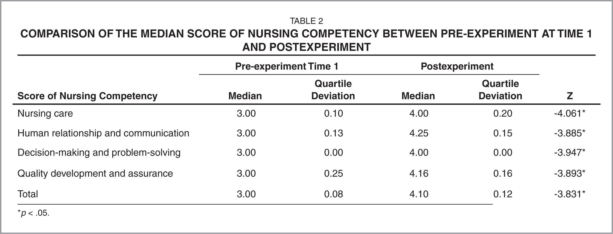 Comparison of the Median Score of Nursing Competency Between Pre-Experiment at Time 1 and Postexperiment