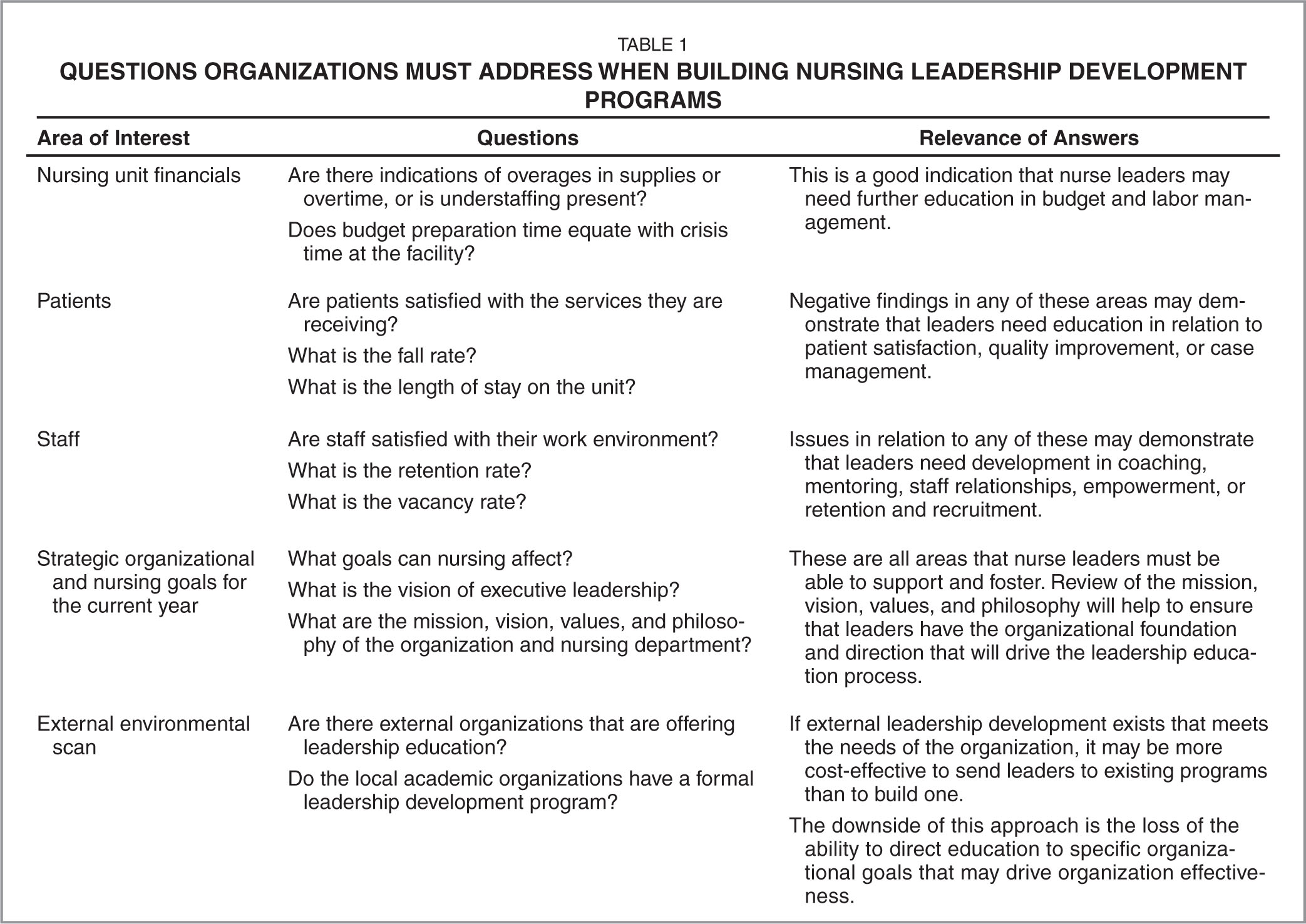 Questions Organizations Must Address when Building Nursing Leadership Development Programs