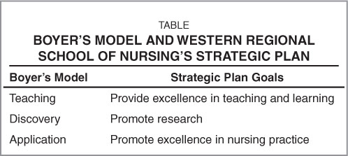 Boyer's Model and Western Regional School of Nursing's Strategic Plan