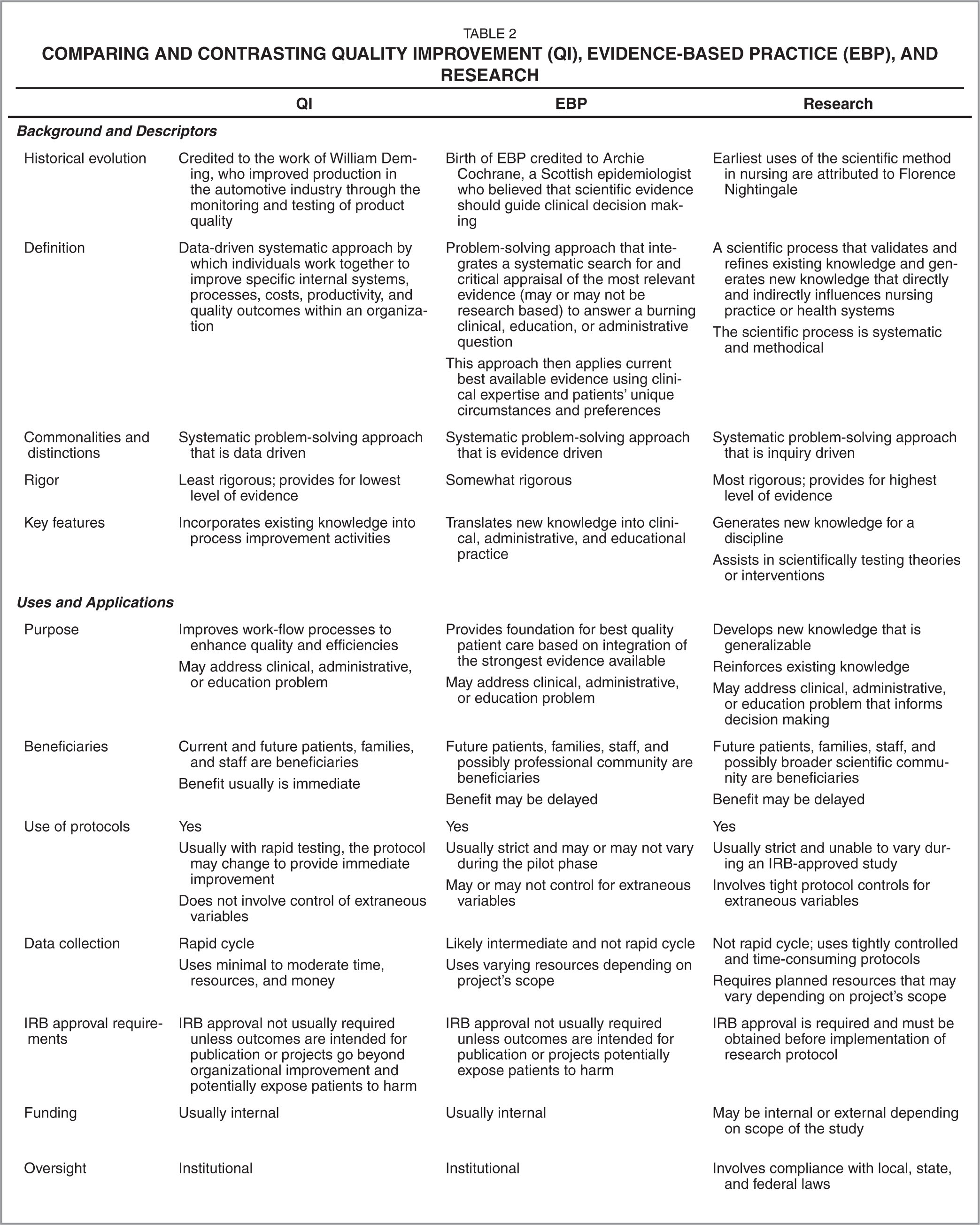 Comparing and Contrasting Quality Improvement (QI), Evidence-Based Practice (EBP), and Research