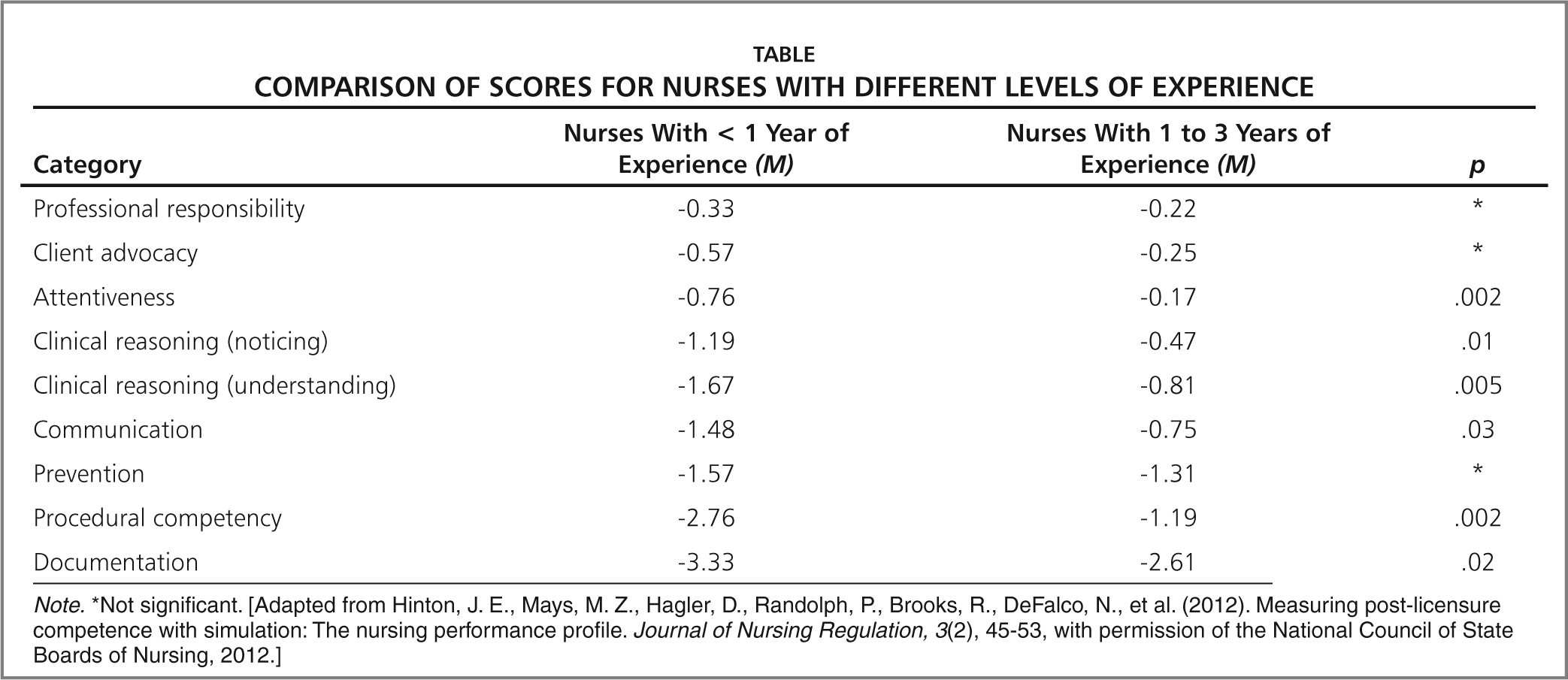 Comparison of Scores for Nurses with Different Levels of Experience