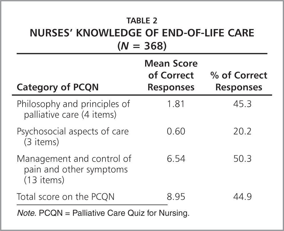 nursing dilemma end of life care Own care or the care of a dying loved one—confront people from all walks of life beginning with a definition of death in modern society and continuing all the way through post-death issues, end of life care: an ethical overview presents significant.