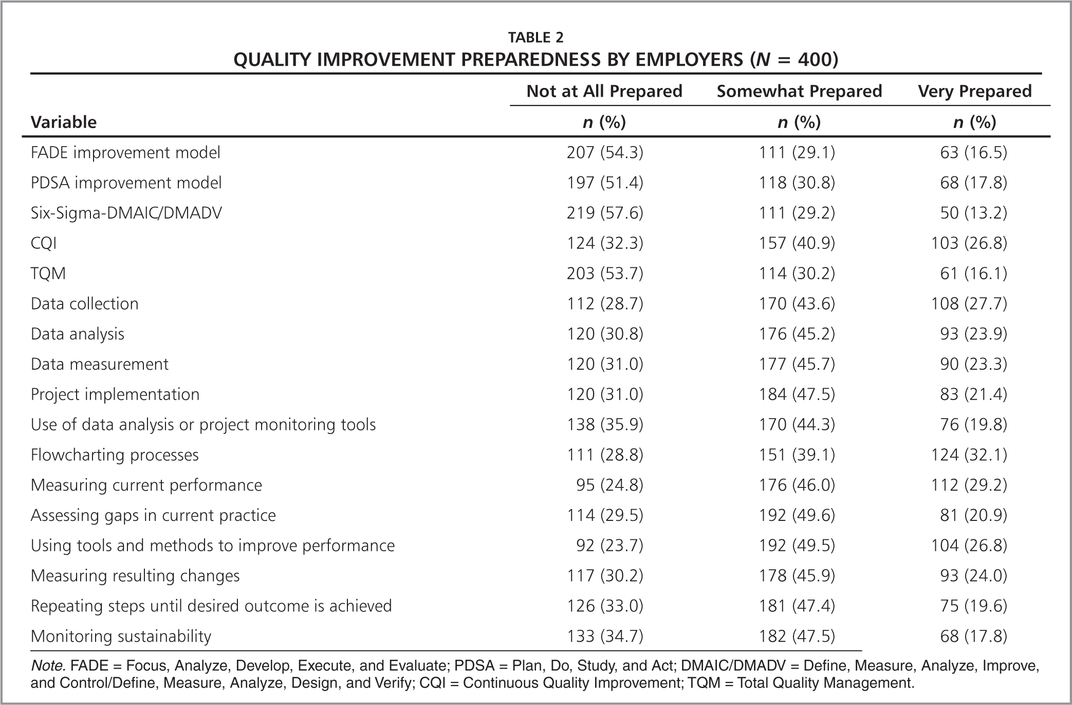 Quality Improvement Preparedness by Employers (N = 400)