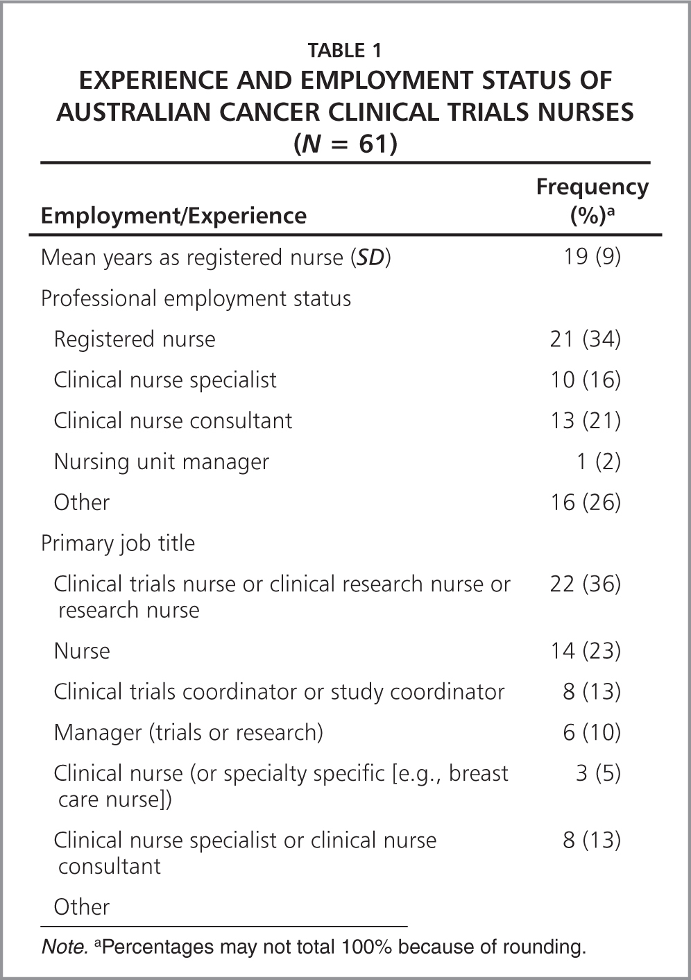 Experience and Employment Status of Australian Cancer Clinical Trials Nurses (N = 61)