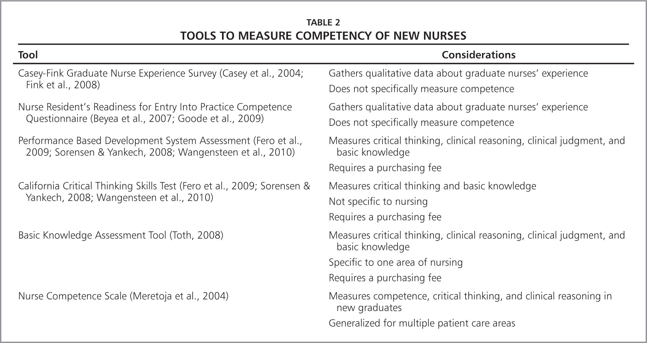 Competency Of New Graduate Nurses A Review Of Their