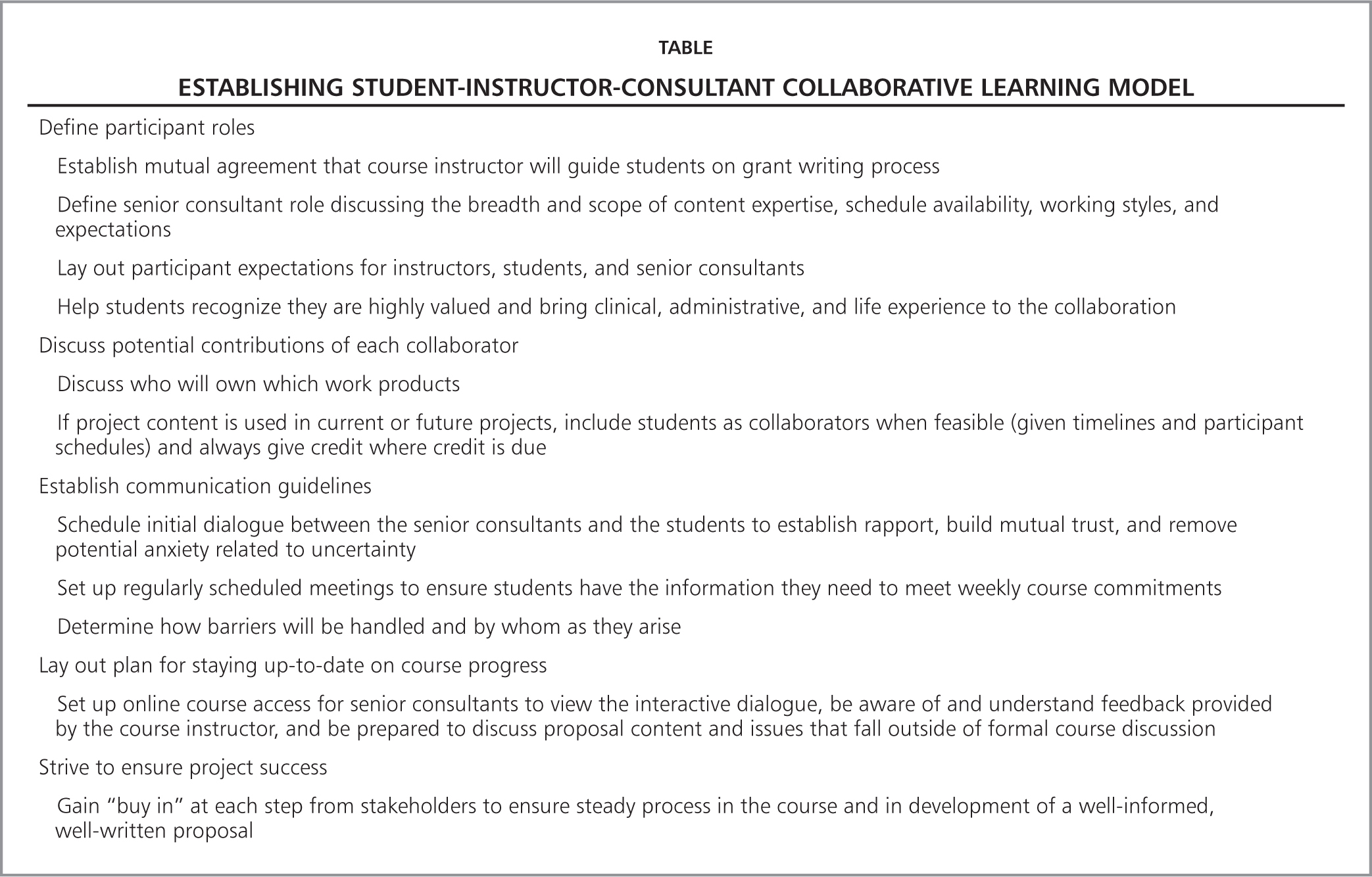 Collaborative Learning In Nursing Classroom ~ Using a student faculty collaborative learning model to