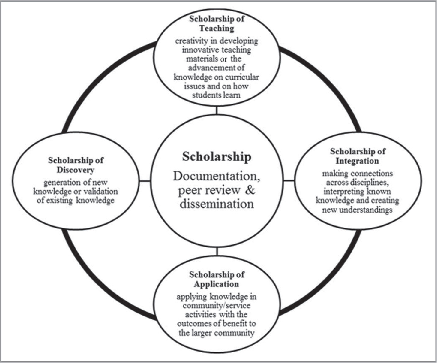 Expanded model of scholarship (based on the framework by Boyer [1990]).