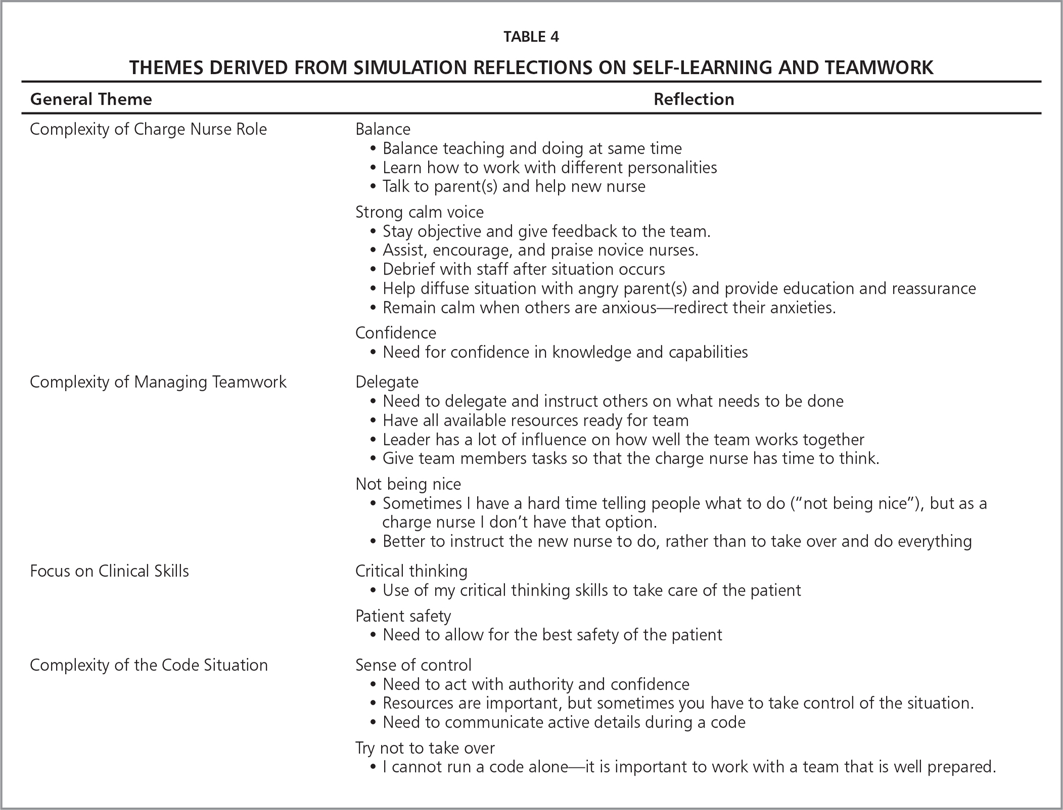 Themes Derived from Simulation Reflections on Self-Learning and Teamwork