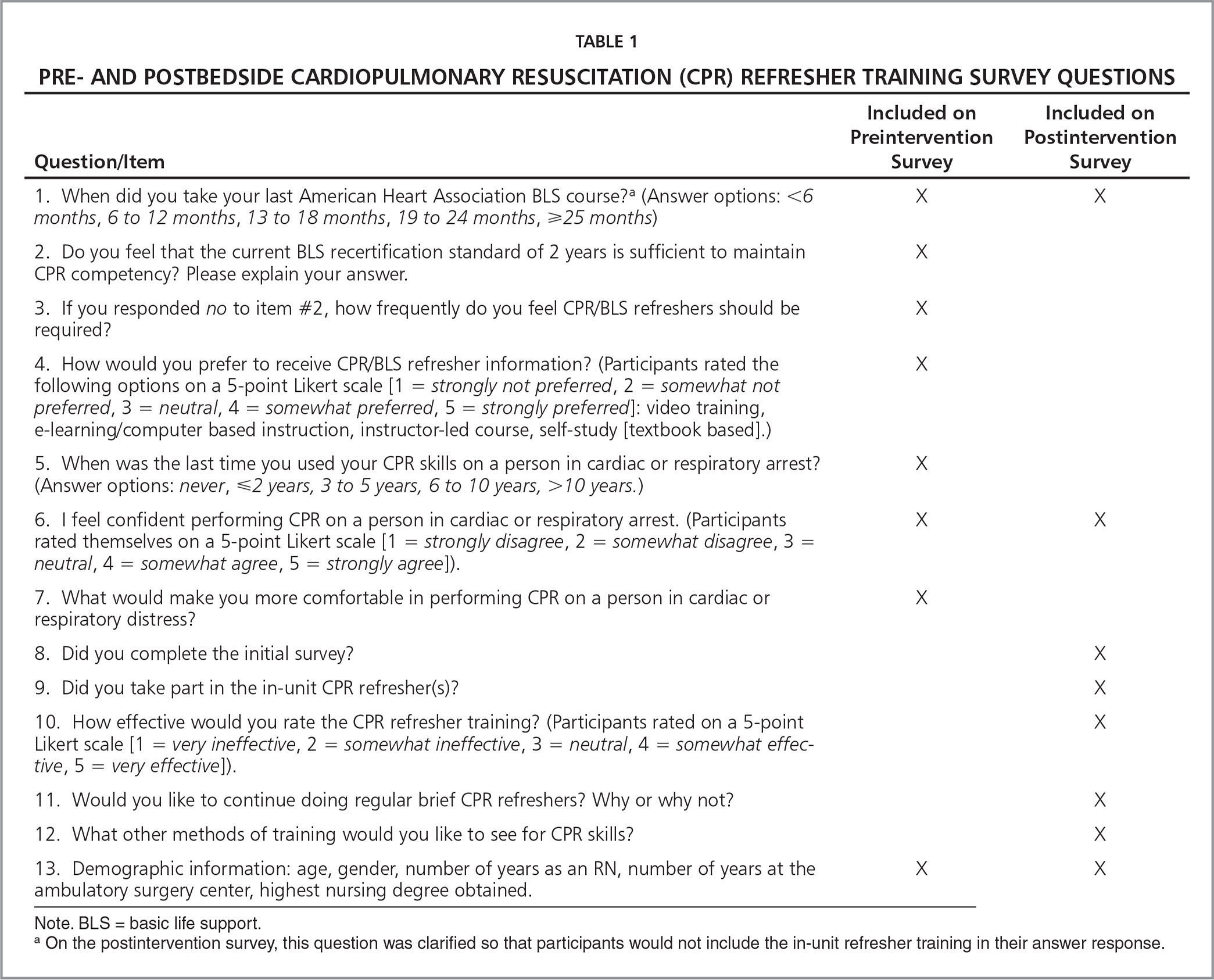 Brief bedside refresher training to practice cardiopulmonary pre and postbedside cardiopulmonary resuscitation cpr refresher training survey questions xflitez Image collections