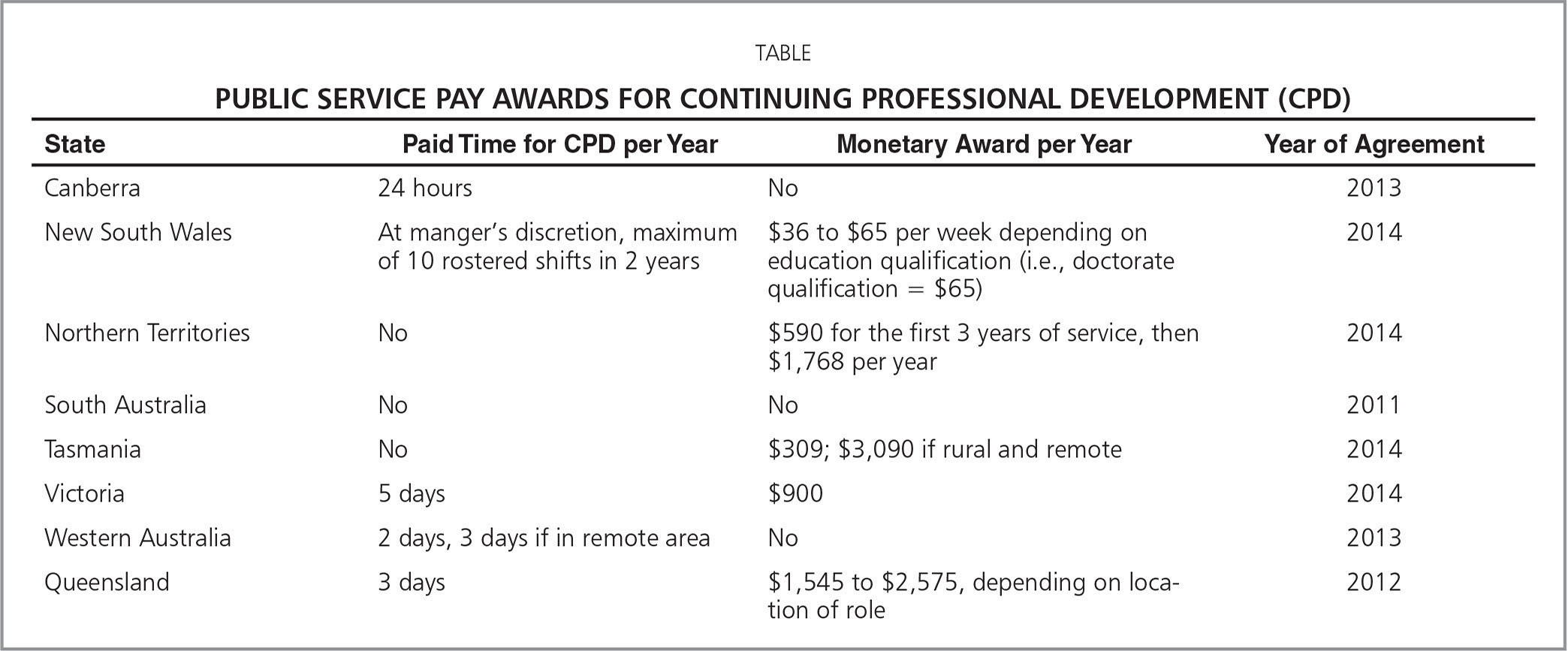 Public Service Pay Awards for Continuing Professional Development (CPD)
