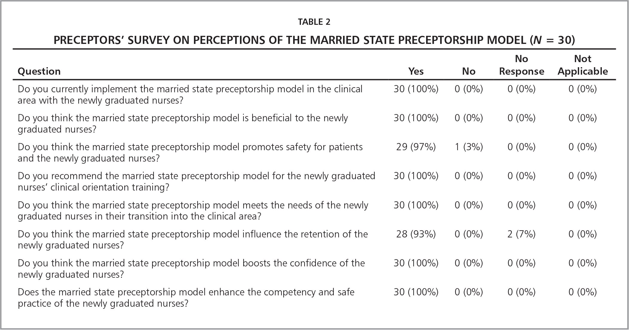married state preceptorship model  crossing the state line